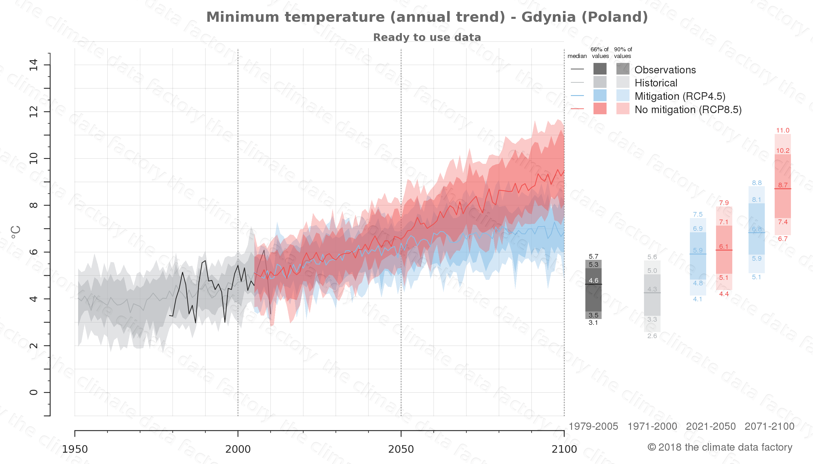 climate change data policy adaptation climate graph city data minimum-temperature gdynia poland