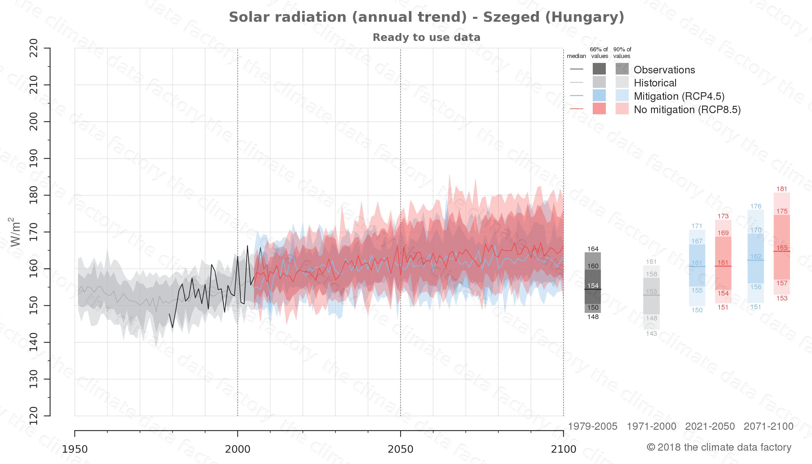 climate change data policy adaptation climate graph city data solar-radiation szeged hungary