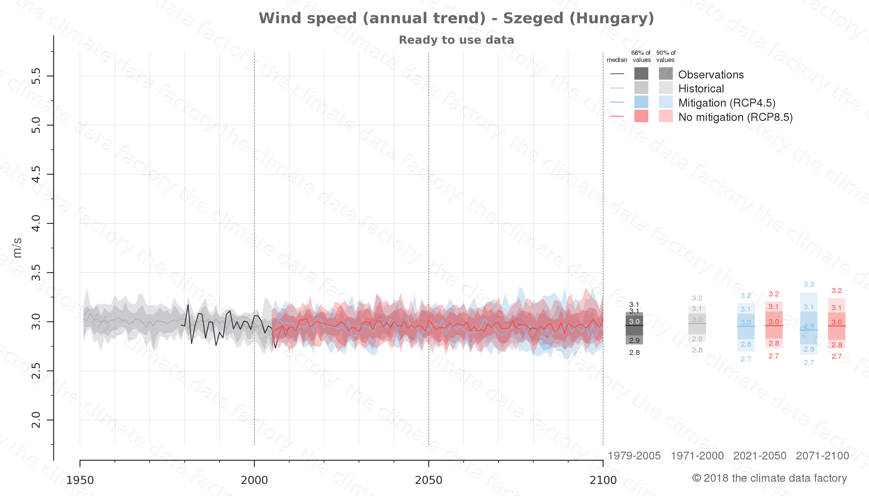 climate change data policy adaptation climate graph city data wind-speed szeged hungary
