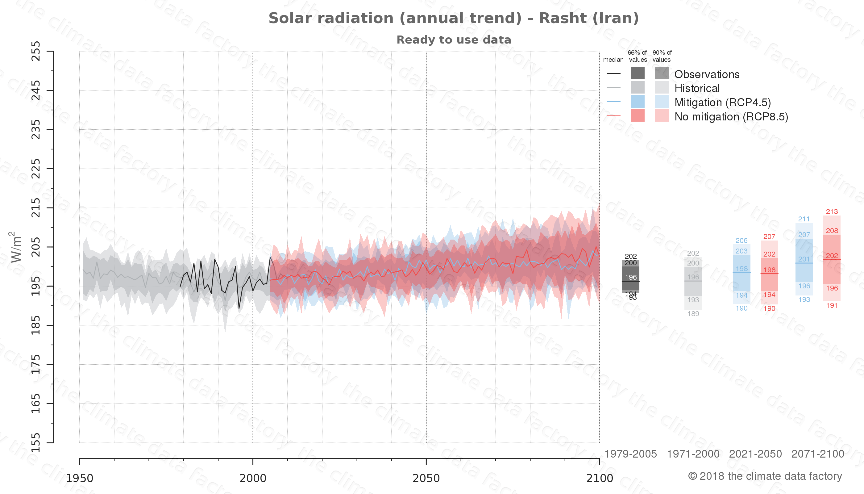 climate change data policy adaptation climate graph city data solar-radiation rasht iran
