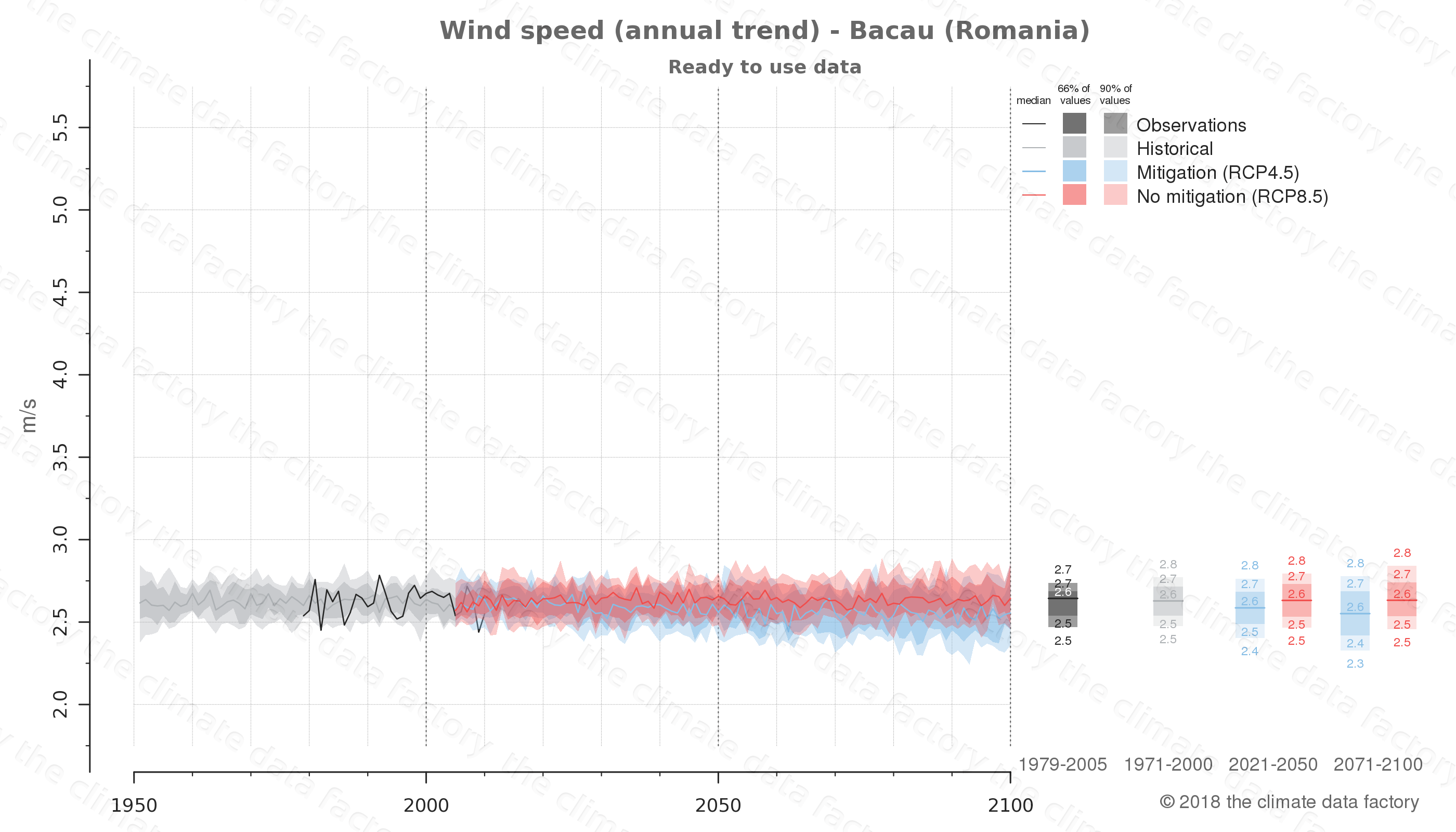 climate change data policy adaptation climate graph city data wind-speed bacau romania