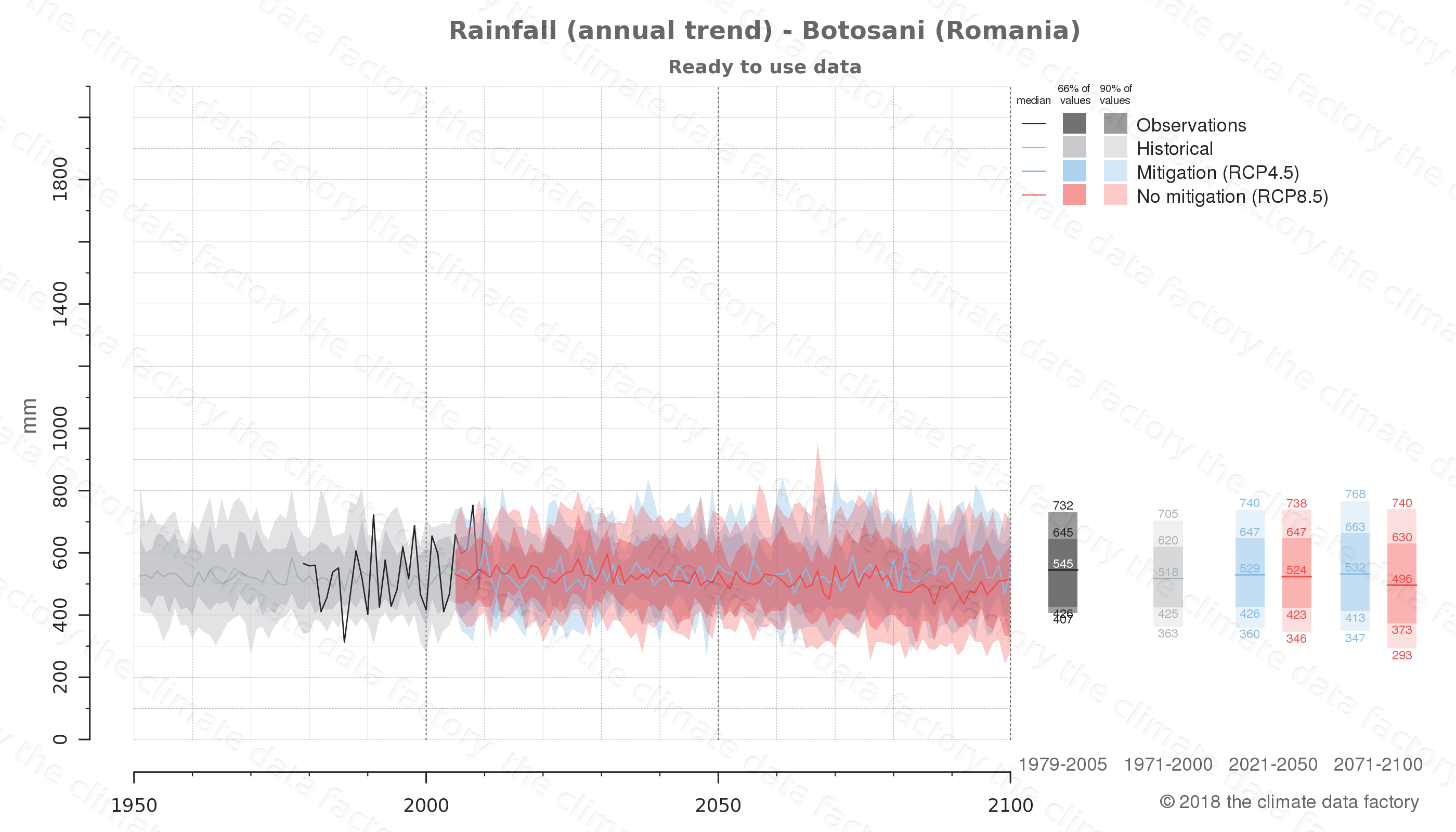 climate change data policy adaptation climate graph city data rainfall botosani romania