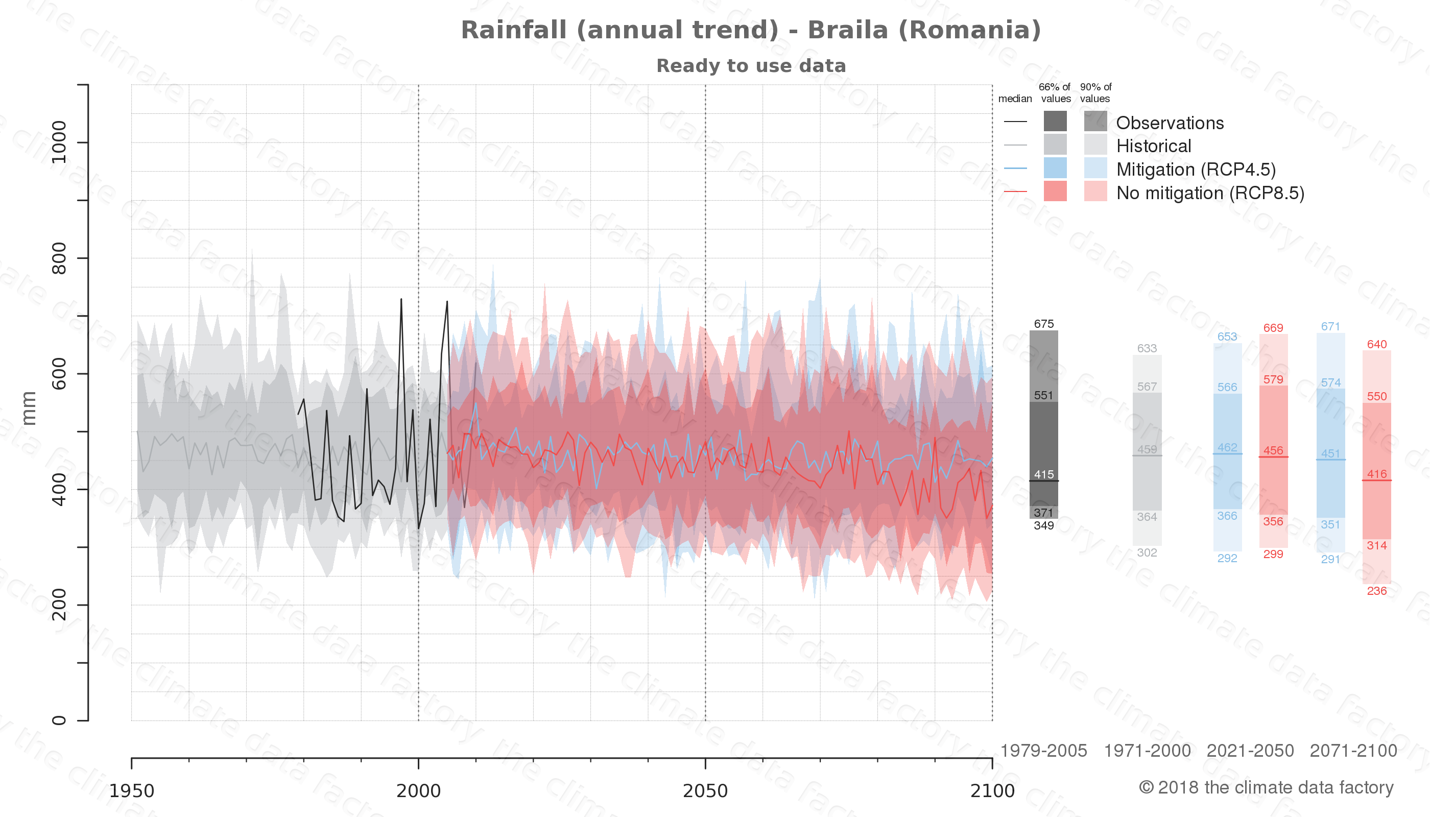 climate change data policy adaptation climate graph city data rainfall braila romania