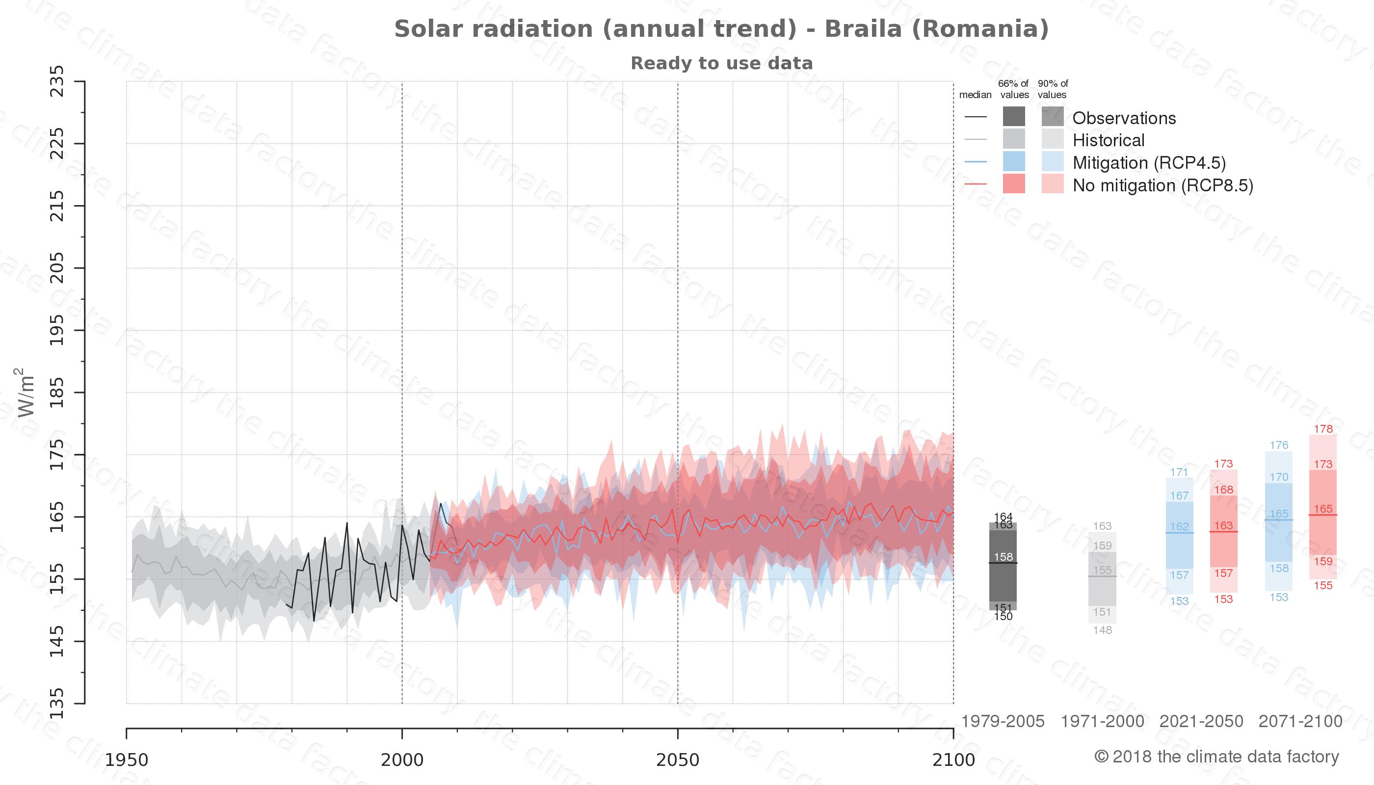 climate change data policy adaptation climate graph city data solar-radiation braila romania