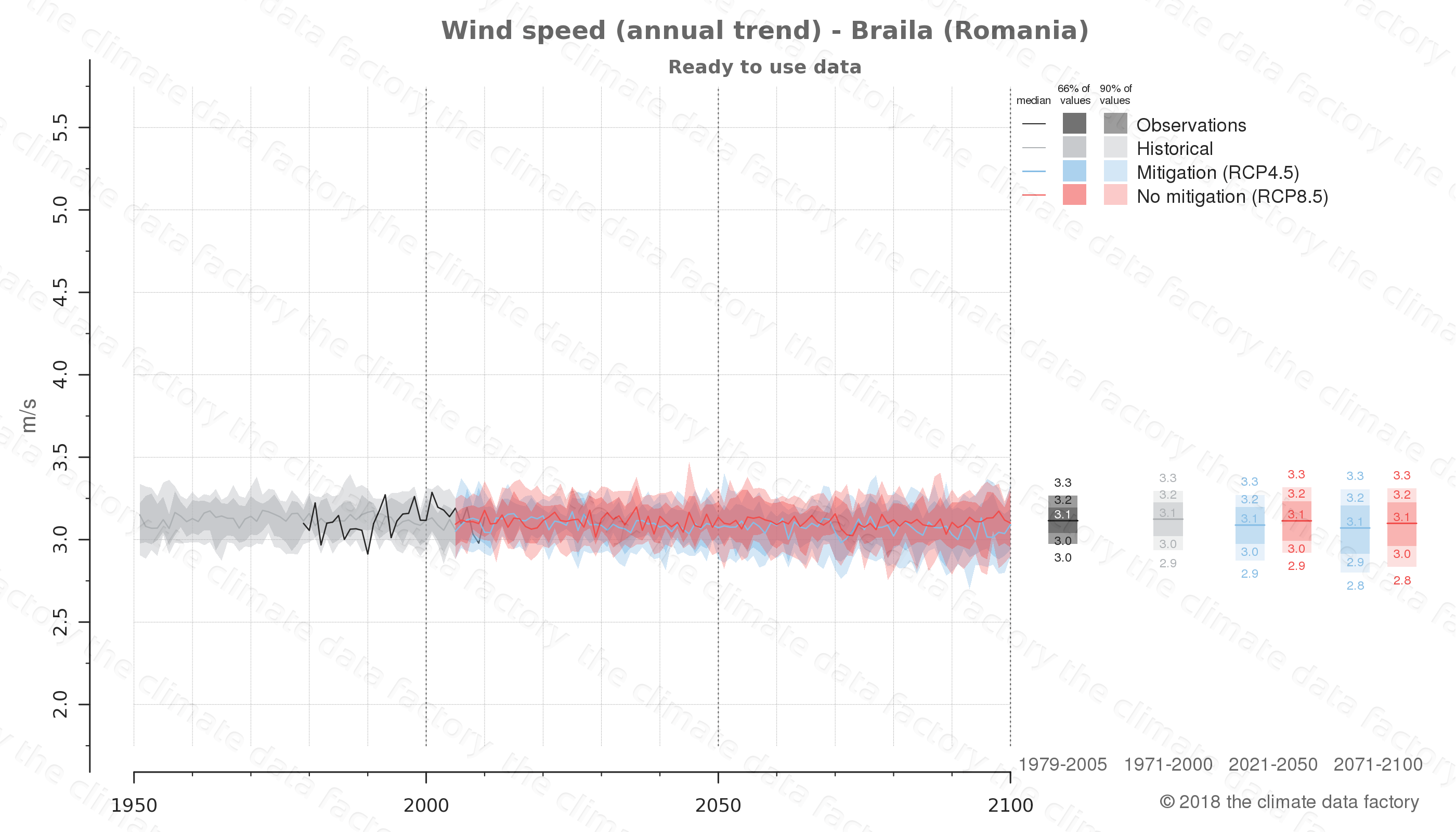 climate change data policy adaptation climate graph city data wind-speed braila romania