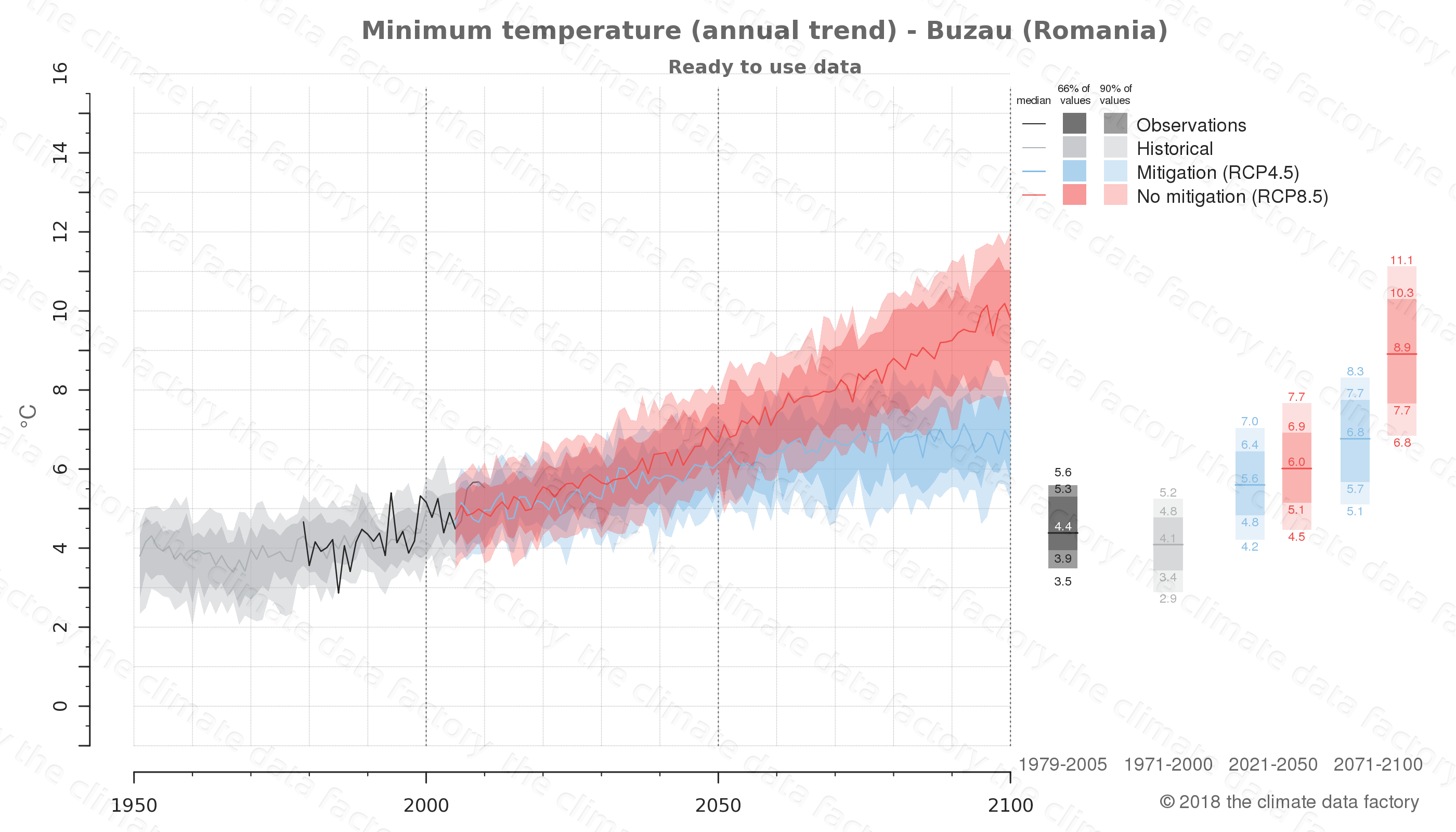 climate change data policy adaptation climate graph city data minimum-temperature buzau romania