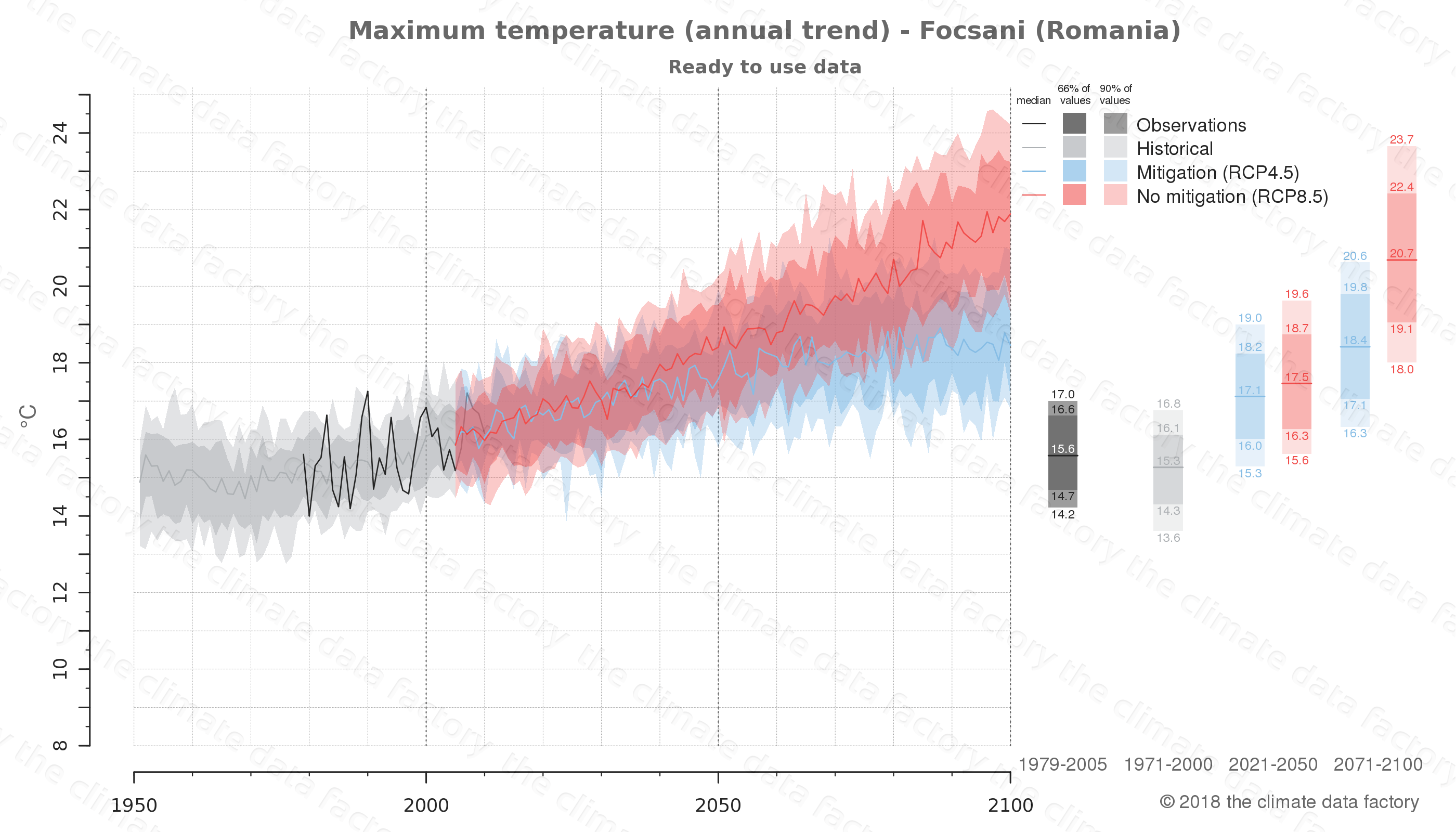 climate change data policy adaptation climate graph city data maximum-temperature focsani romania