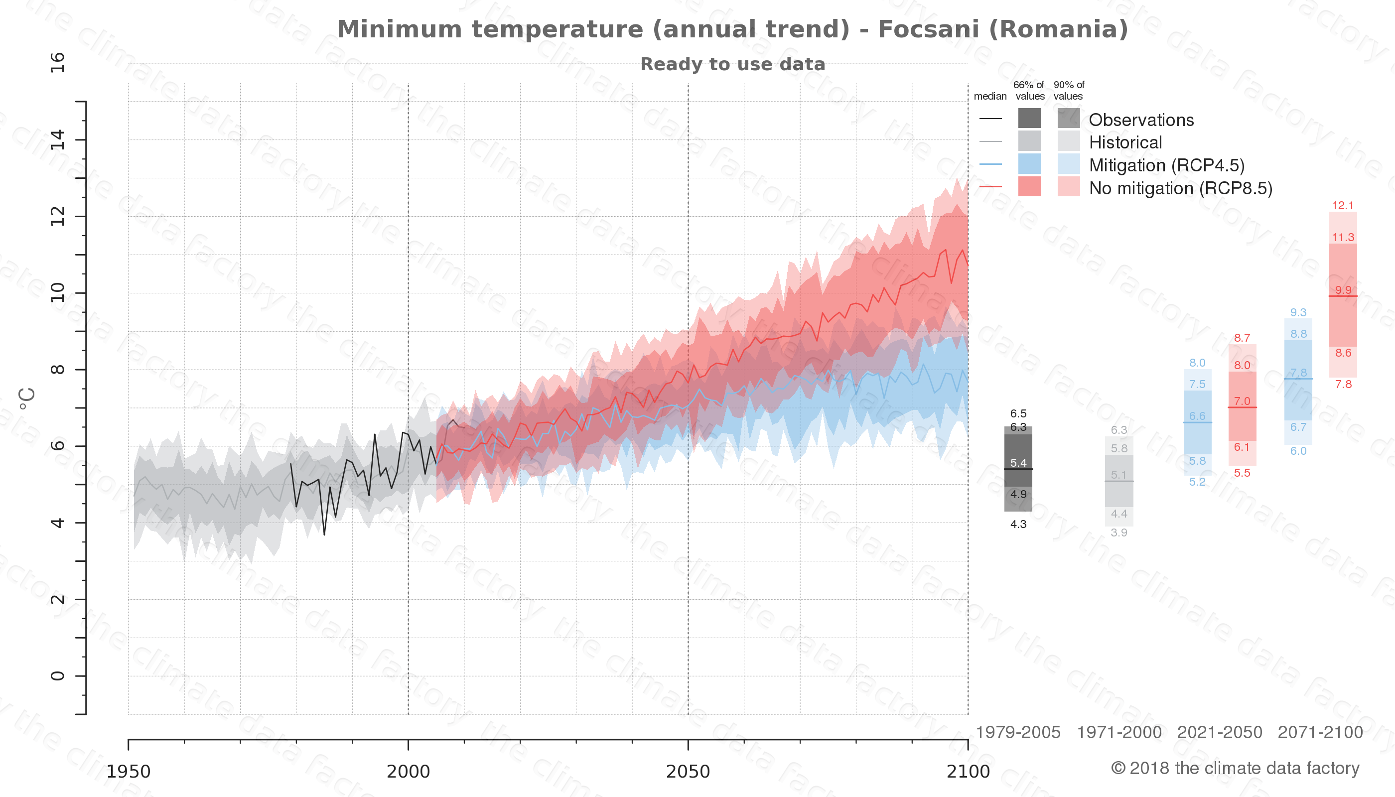 climate change data policy adaptation climate graph city data minimum-temperature focsani romania