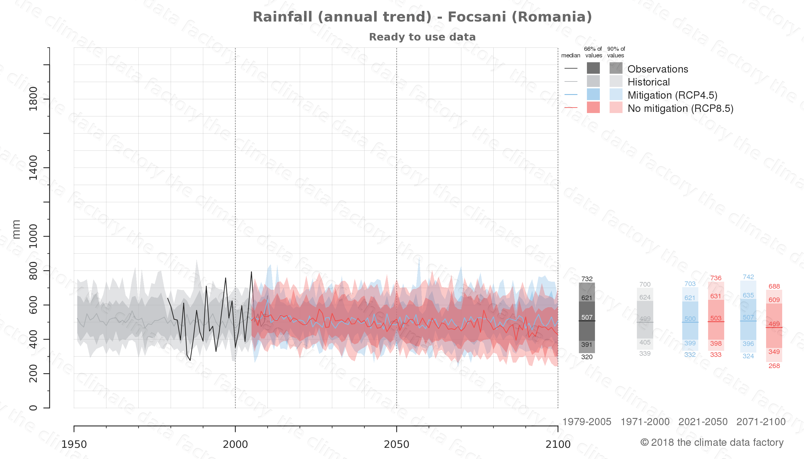 climate change data policy adaptation climate graph city data rainfall focsani romania