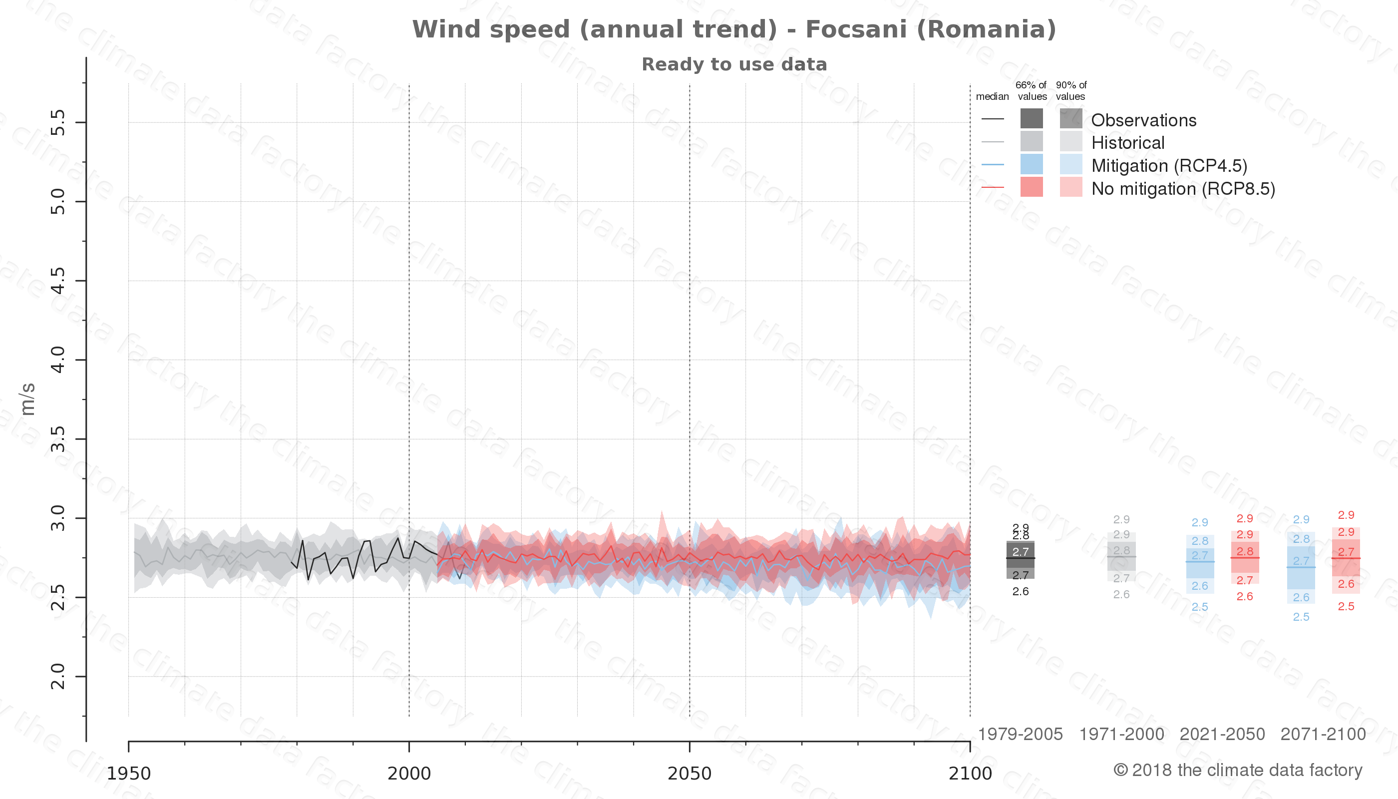 climate change data policy adaptation climate graph city data wind-speed focsani romania