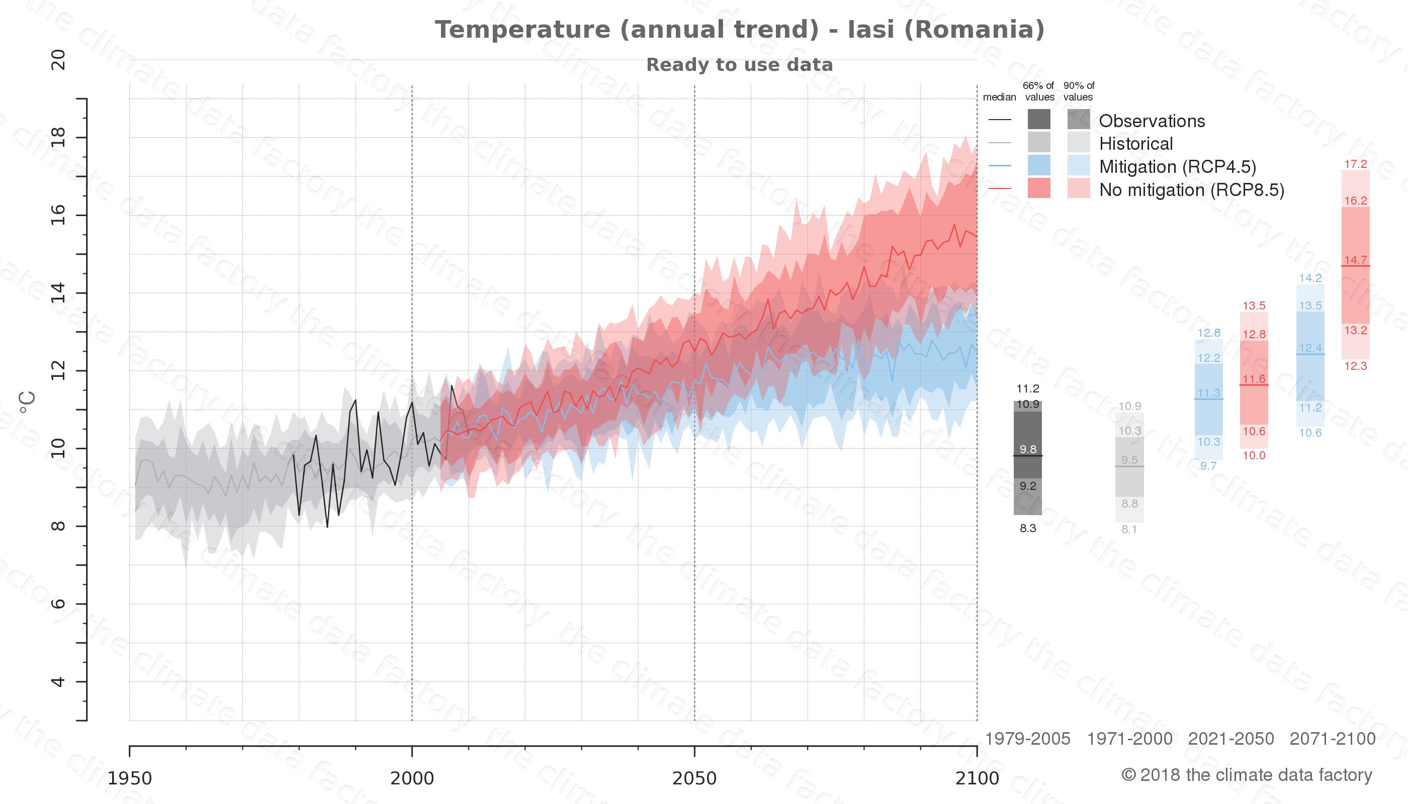 climate change data policy adaptation climate graph city data temperature iasi romania