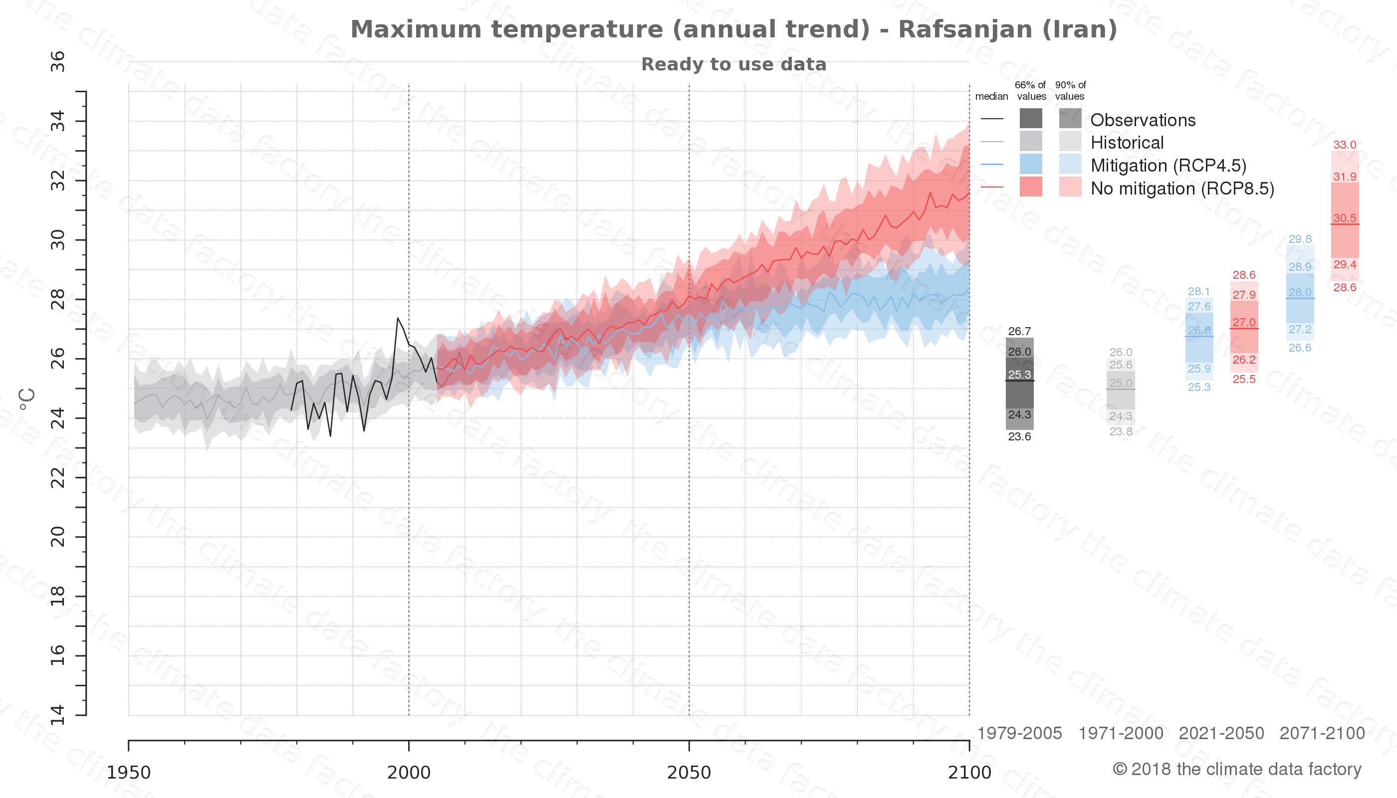 climate change data policy adaptation climate graph city data maximum-temperature rafsanjan iran