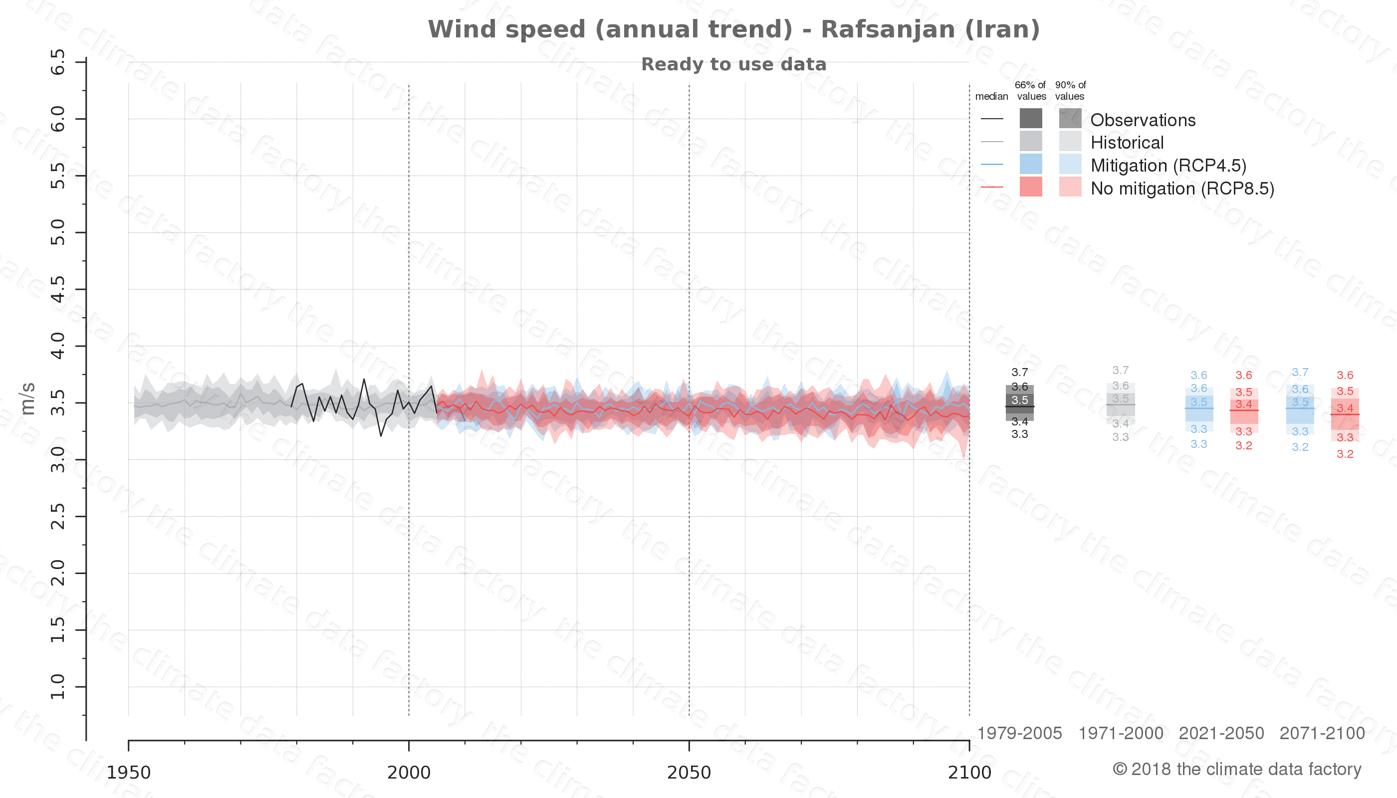 climate change data policy adaptation climate graph city data wind-speed rafsanjan iran