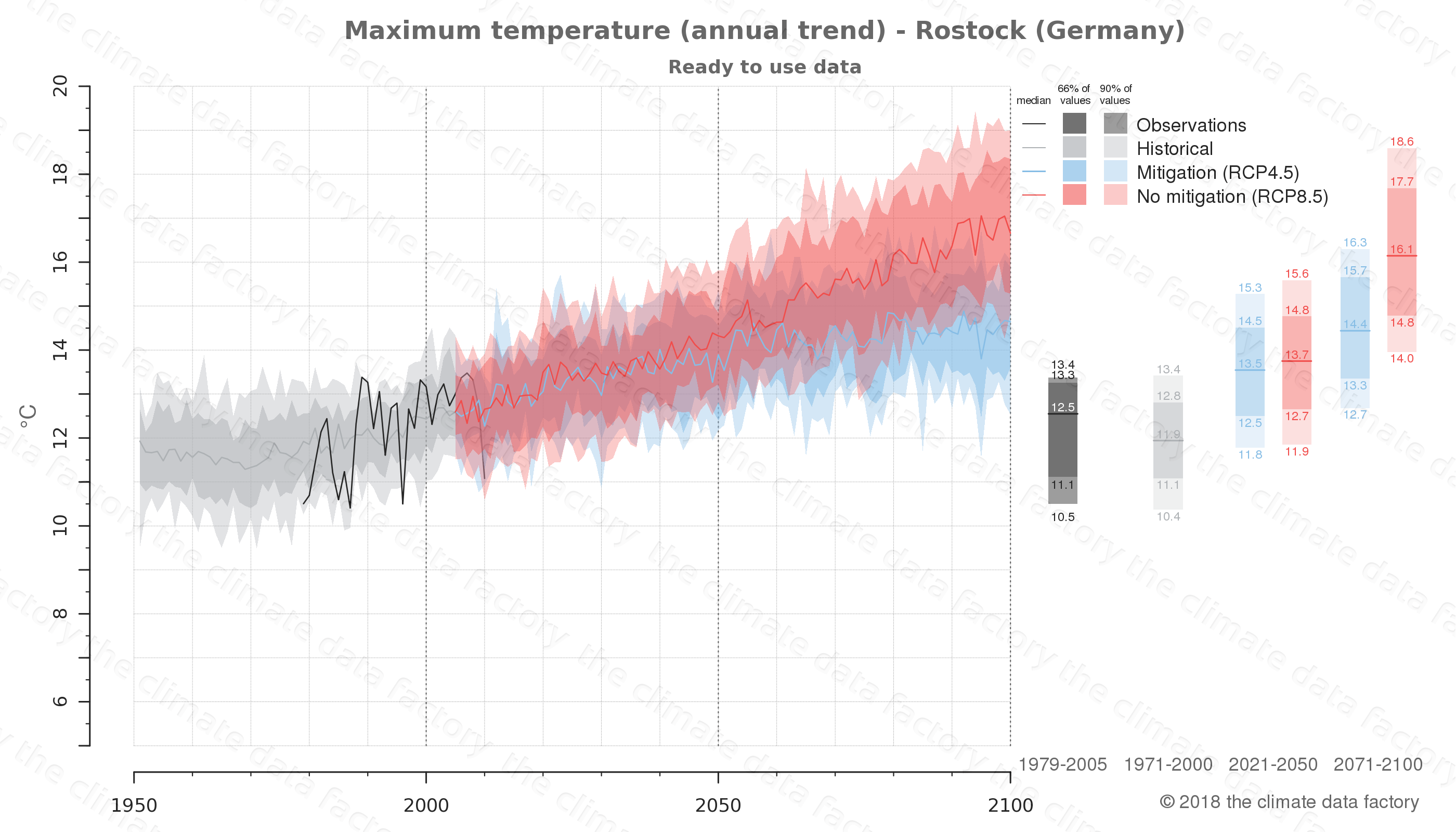 climate change data policy adaptation climate graph city data maximum-temperature rostock germany