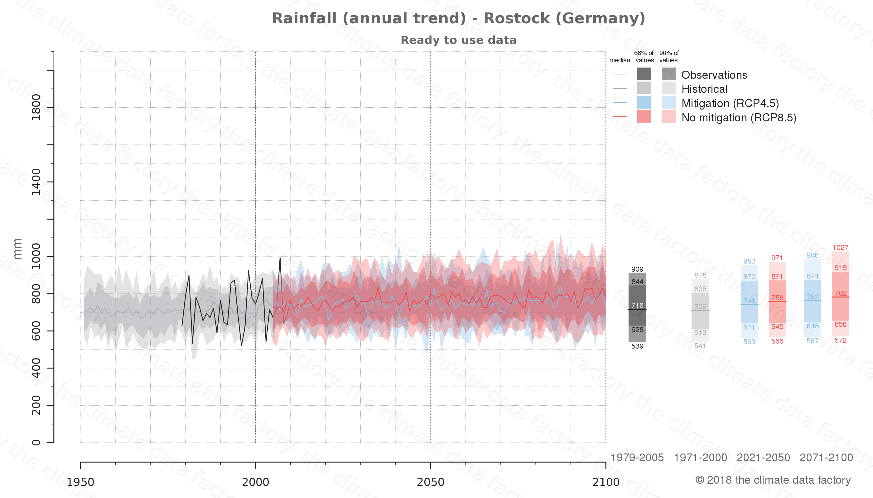 climate change data policy adaptation climate graph city data rainfall rostock germany