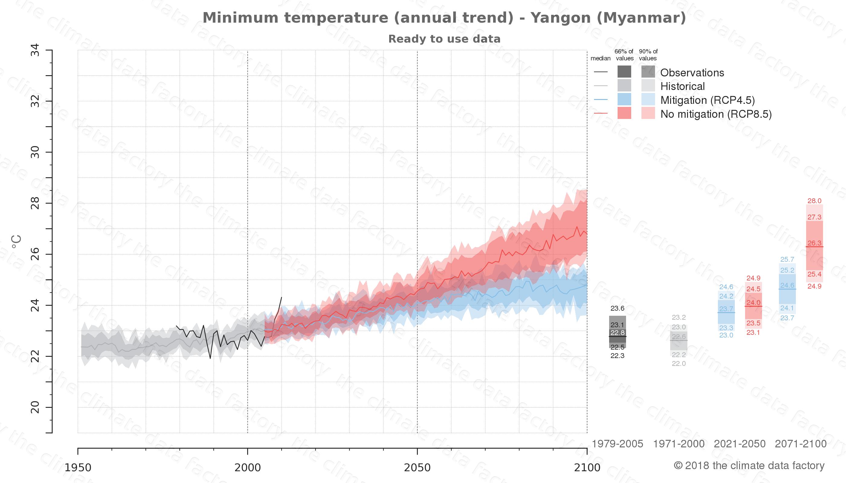 climate change data policy adaptation climate graph city data minimum-temperature yangon myanmar