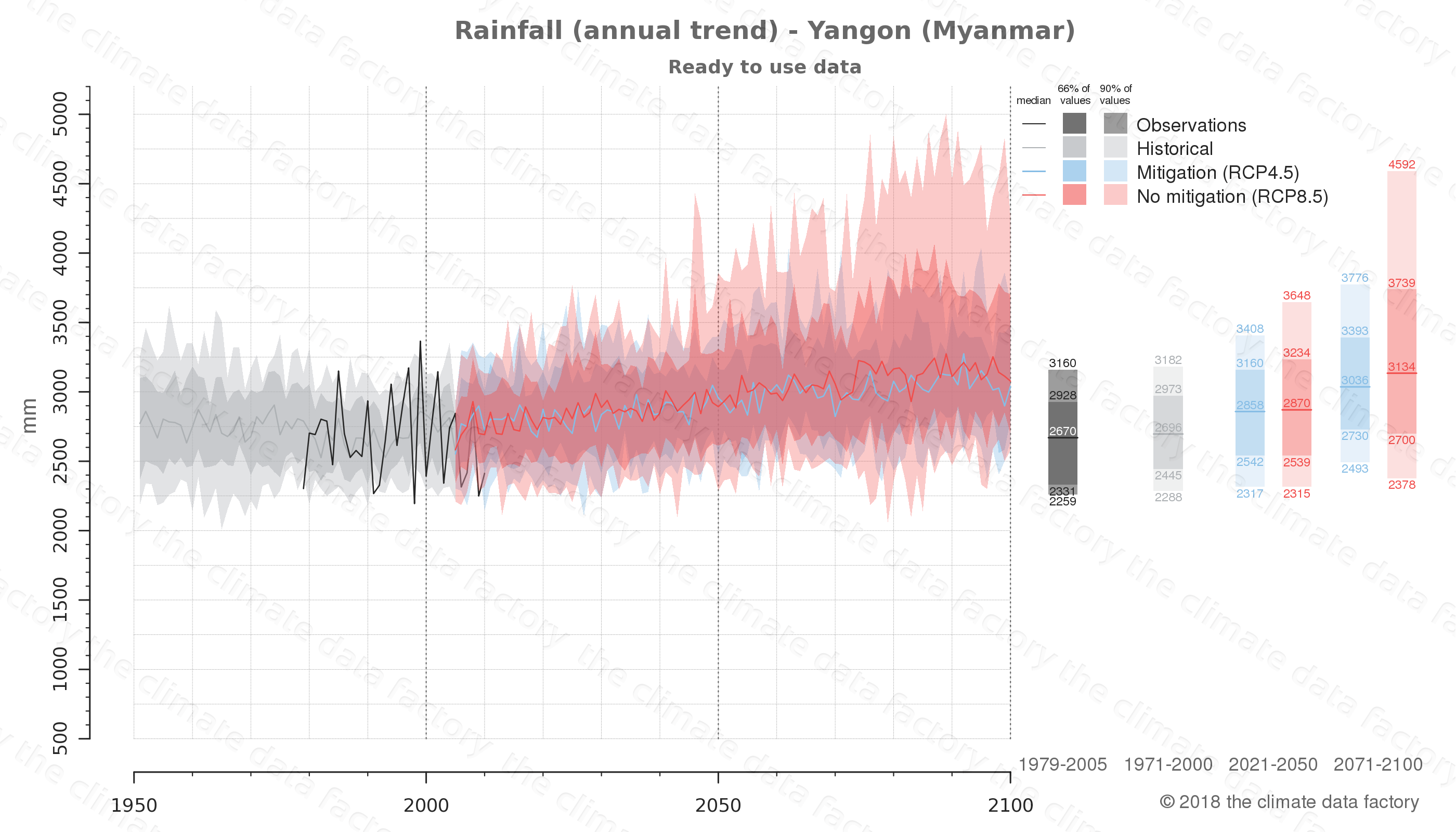 climate change data policy adaptation climate graph city data rainfall yangon myanmar