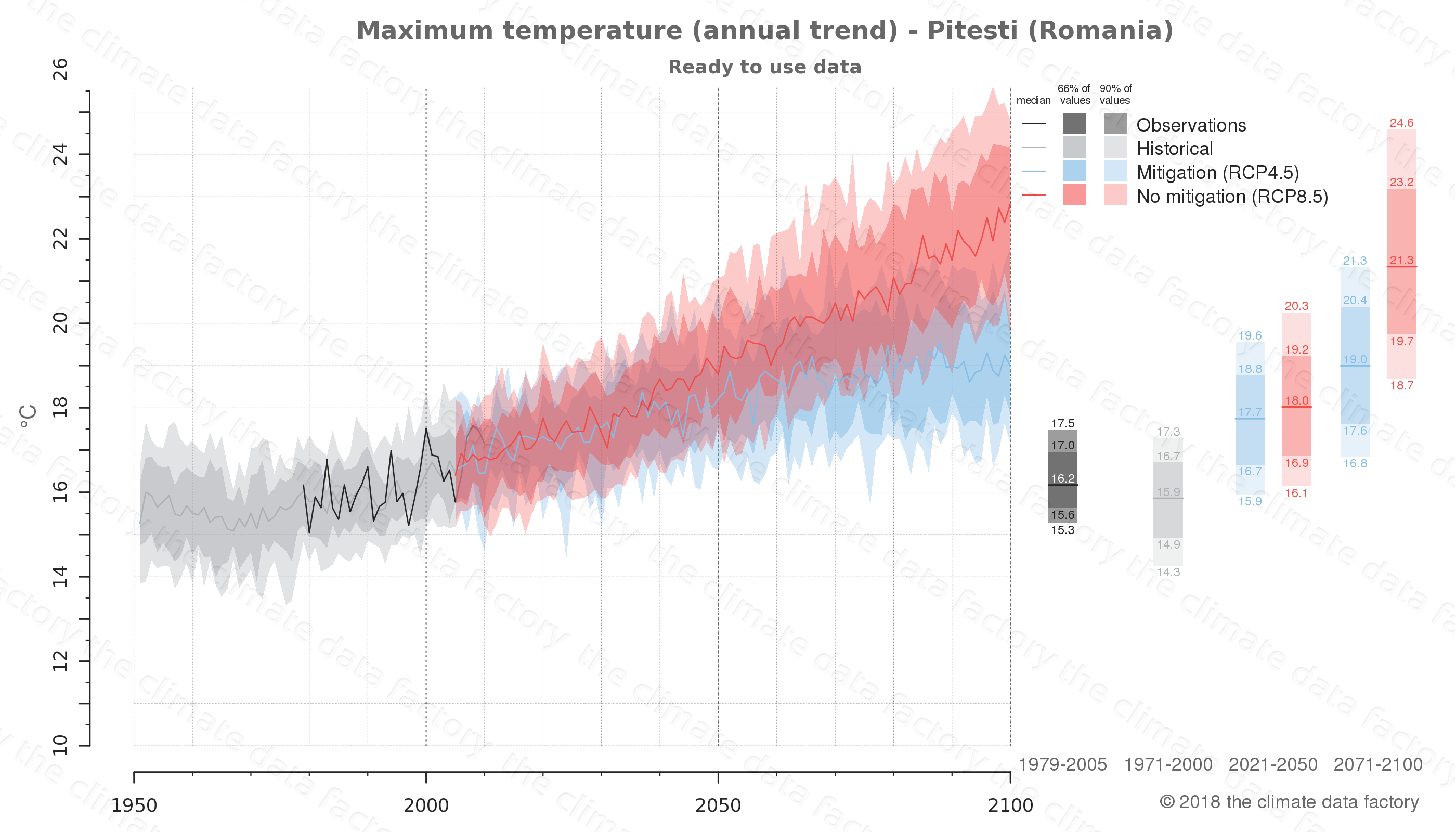 climate change data policy adaptation climate graph city data maximum-temperature pitesti romania
