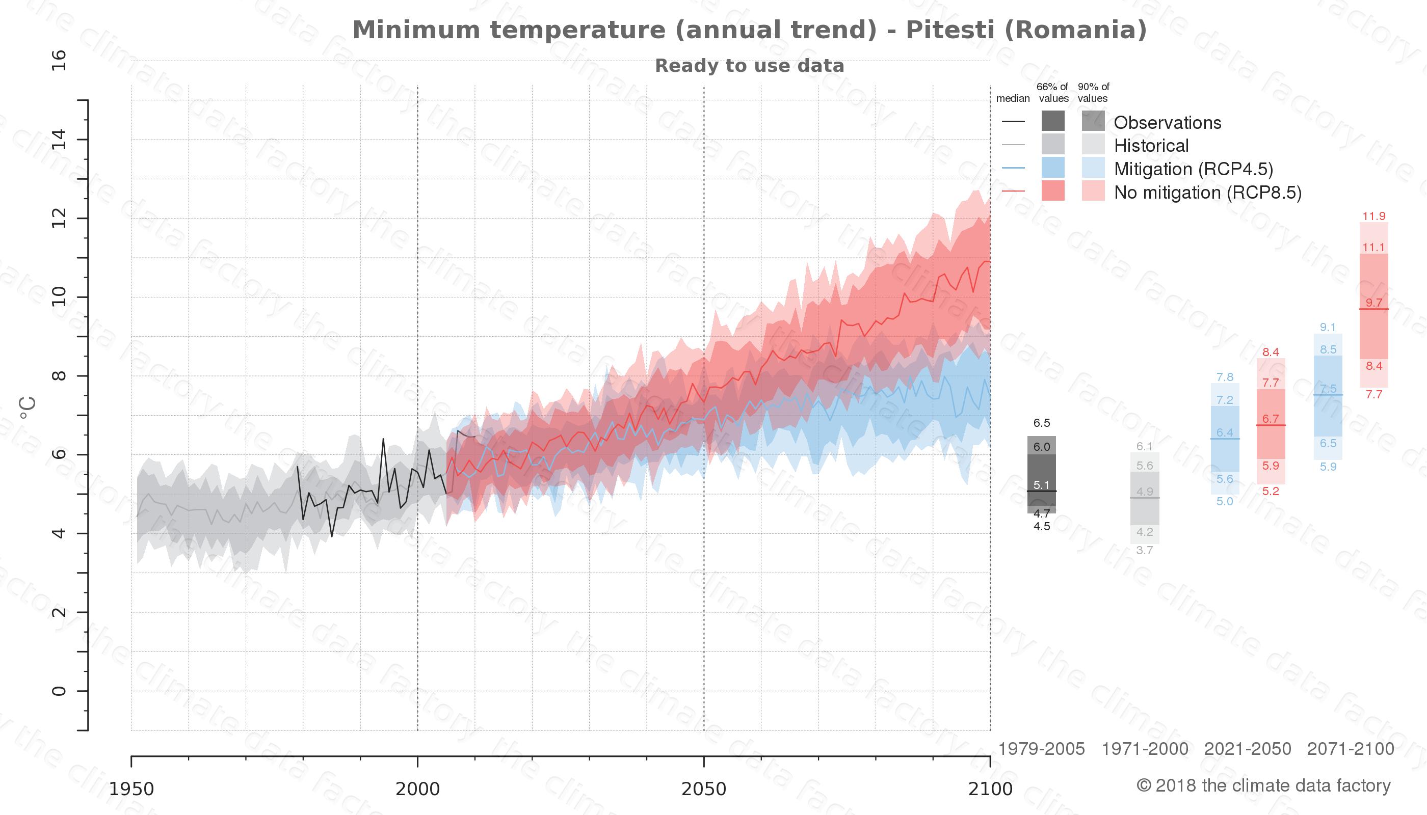 climate change data policy adaptation climate graph city data minimum-temperature pitesti romania