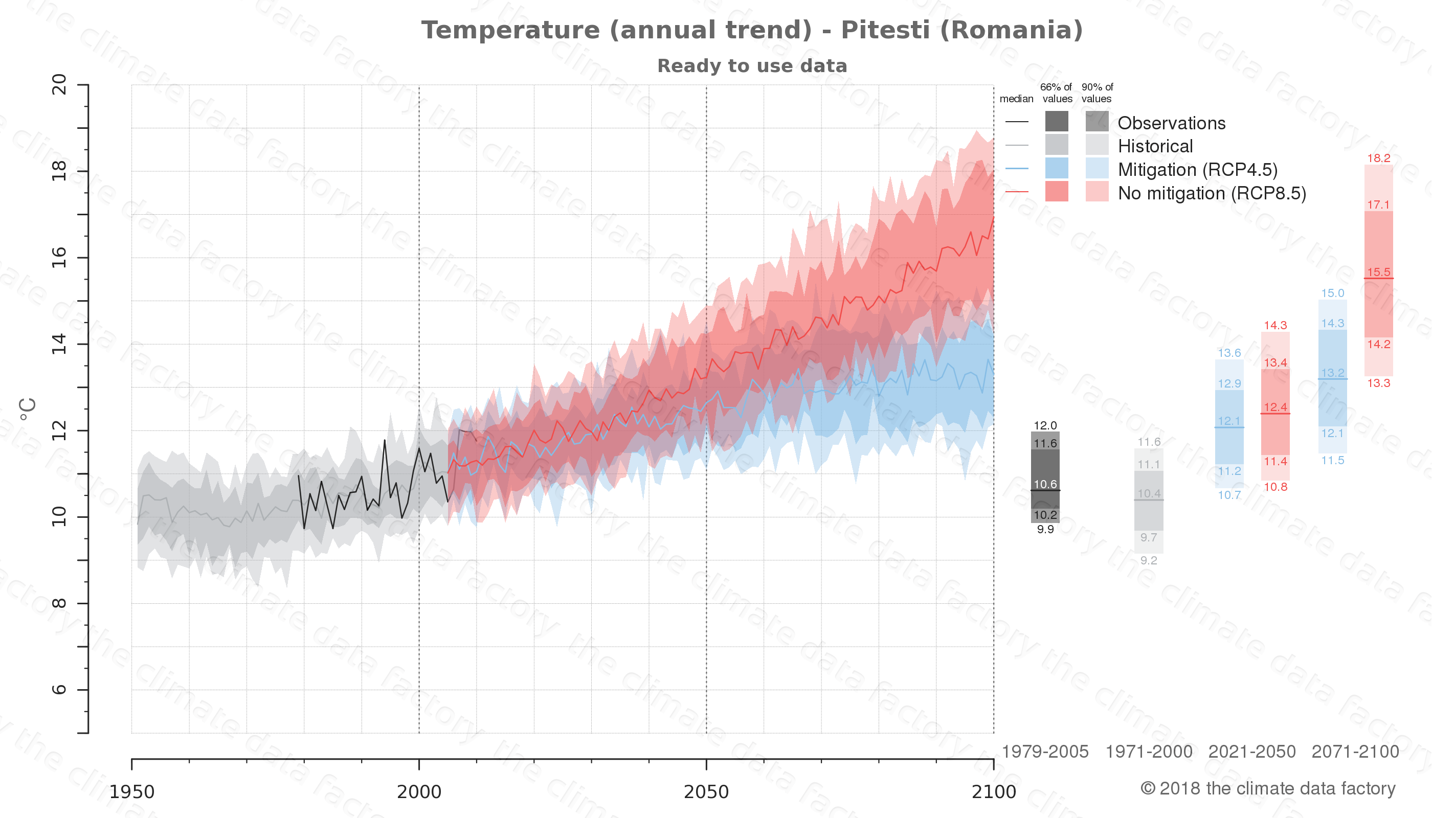 climate change data policy adaptation climate graph city data temperature pitesti romania