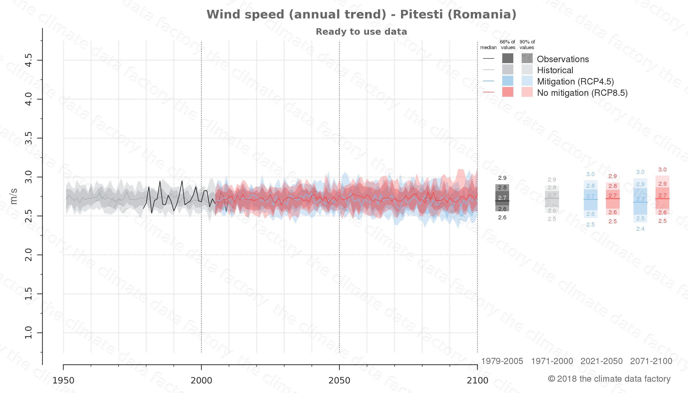 climate change data policy adaptation climate graph city data wind-speed pitesti romania