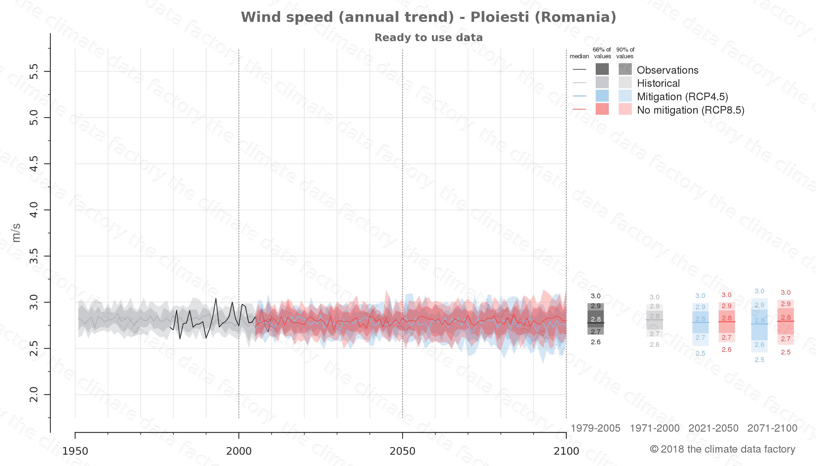 climate change data policy adaptation climate graph city data wind-speed ploiesti romania