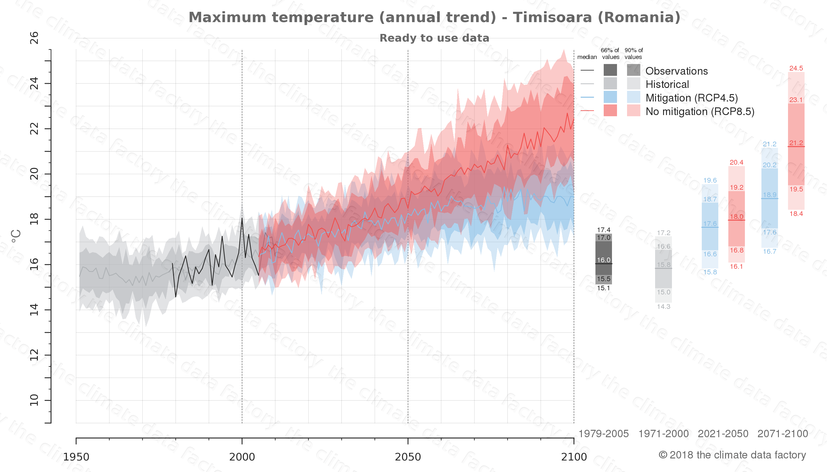 climate change data policy adaptation climate graph city data maximum-temperature timisoara romania