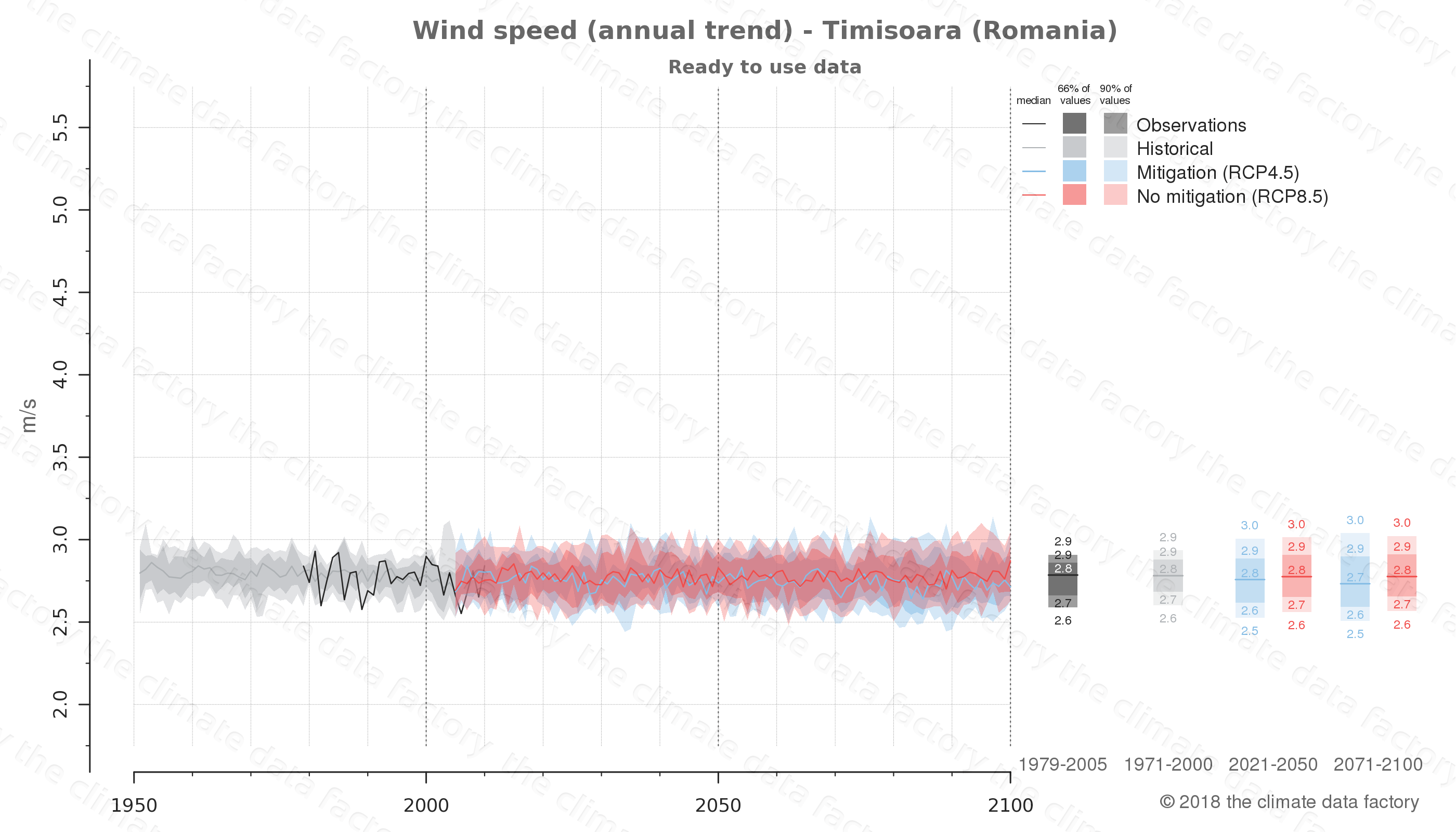 climate change data policy adaptation climate graph city data wind-speed timisoara romania