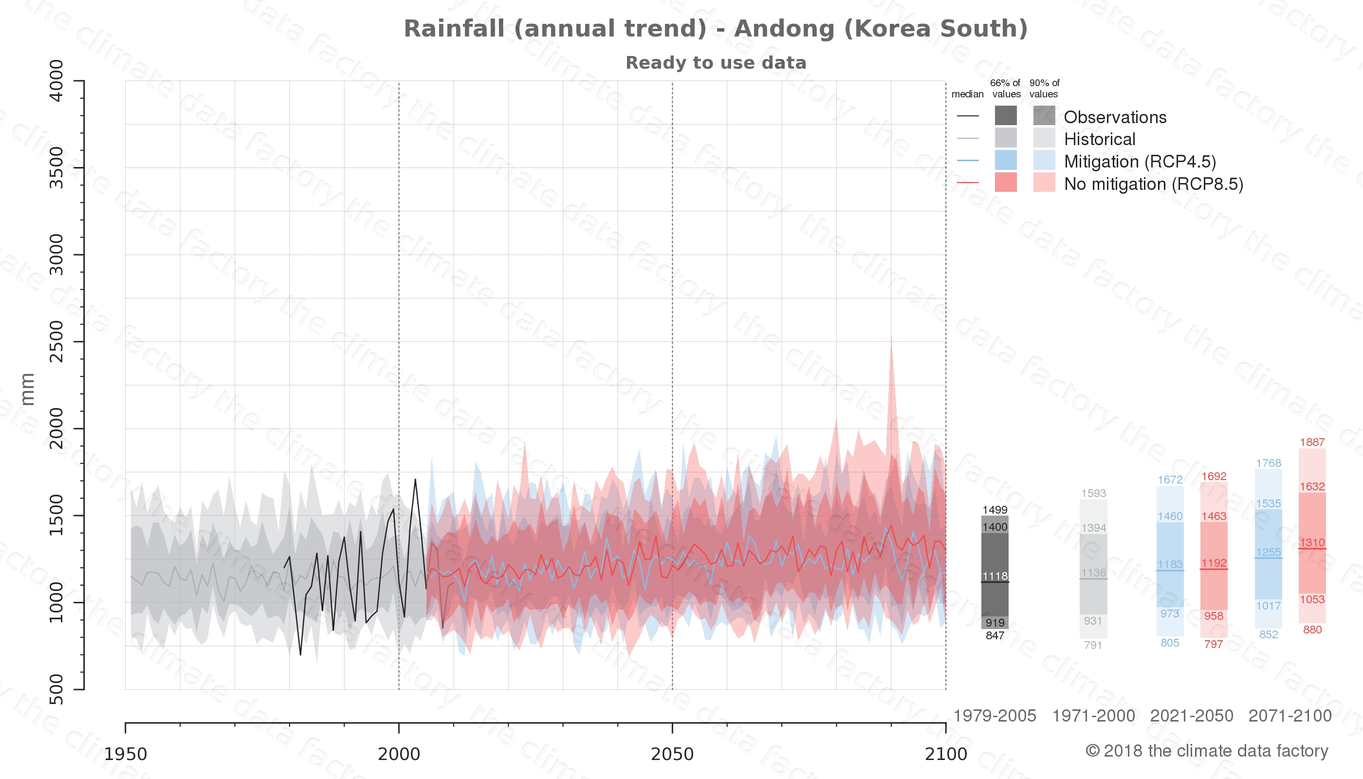climate change data policy adaptation climate graph city data rainfall andong south korea