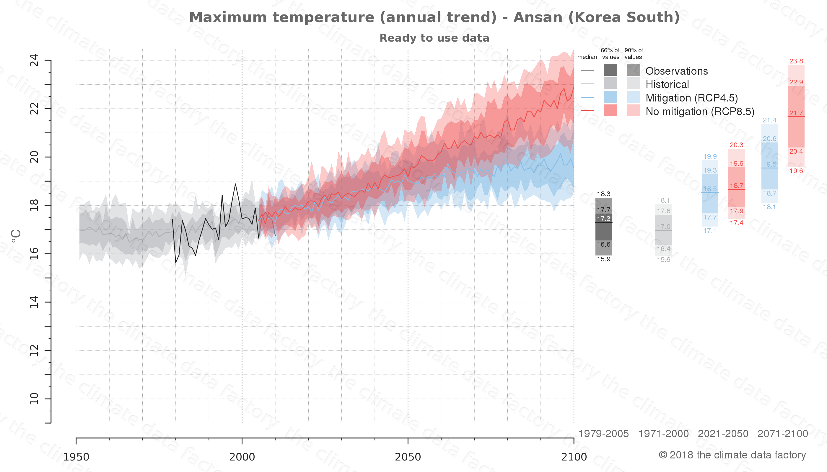 climate change data policy adaptation climate graph city data maximum-temperature ansan south korea