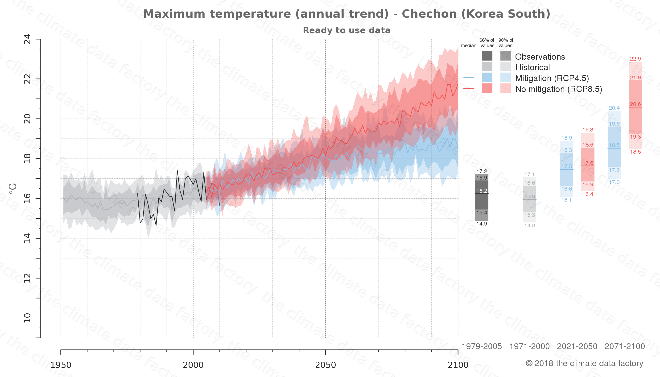 climate change data policy adaptation climate graph city data maximum-temperature chechon south korea