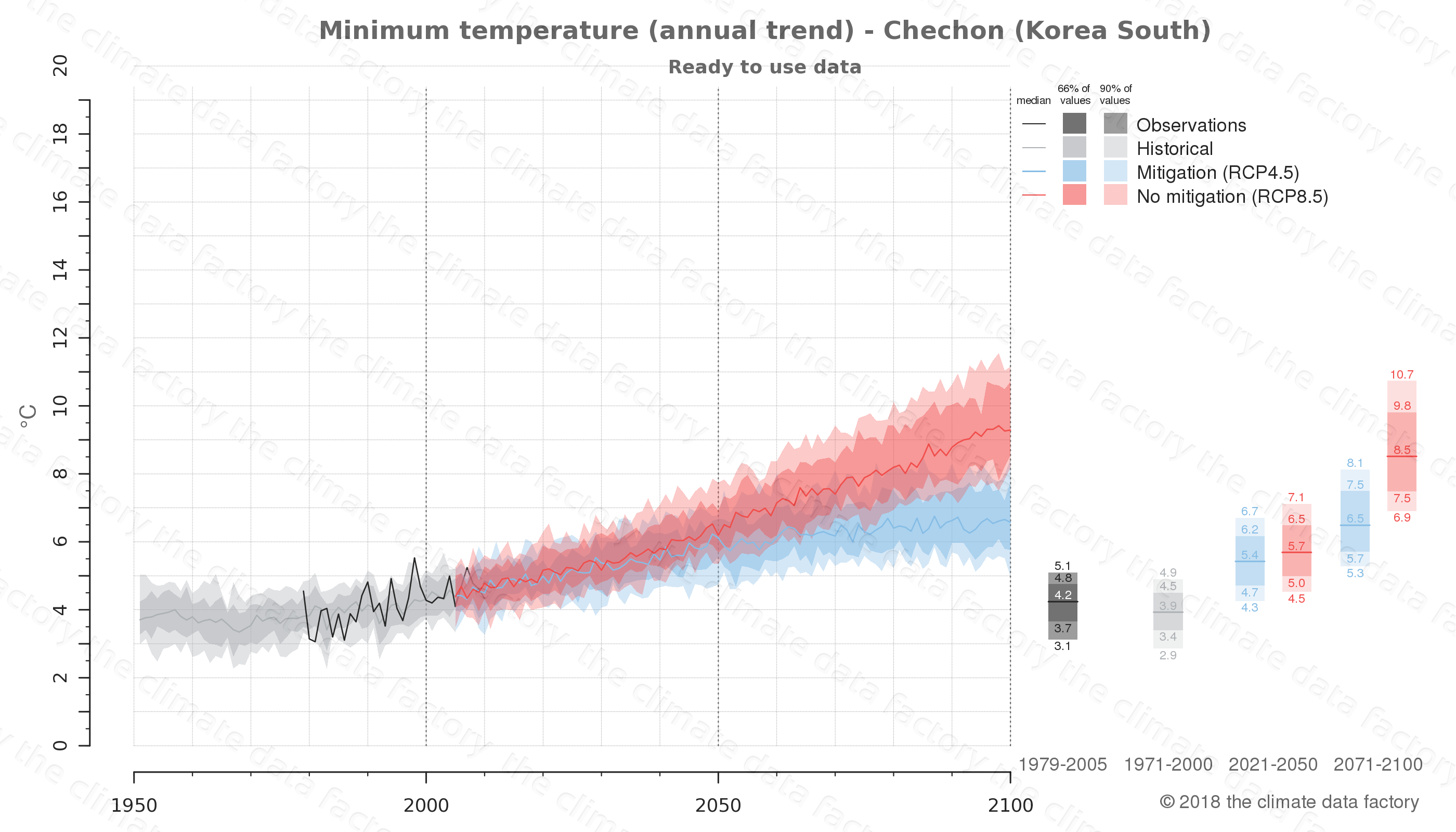 climate change data policy adaptation climate graph city data minimum-temperature chechon south korea