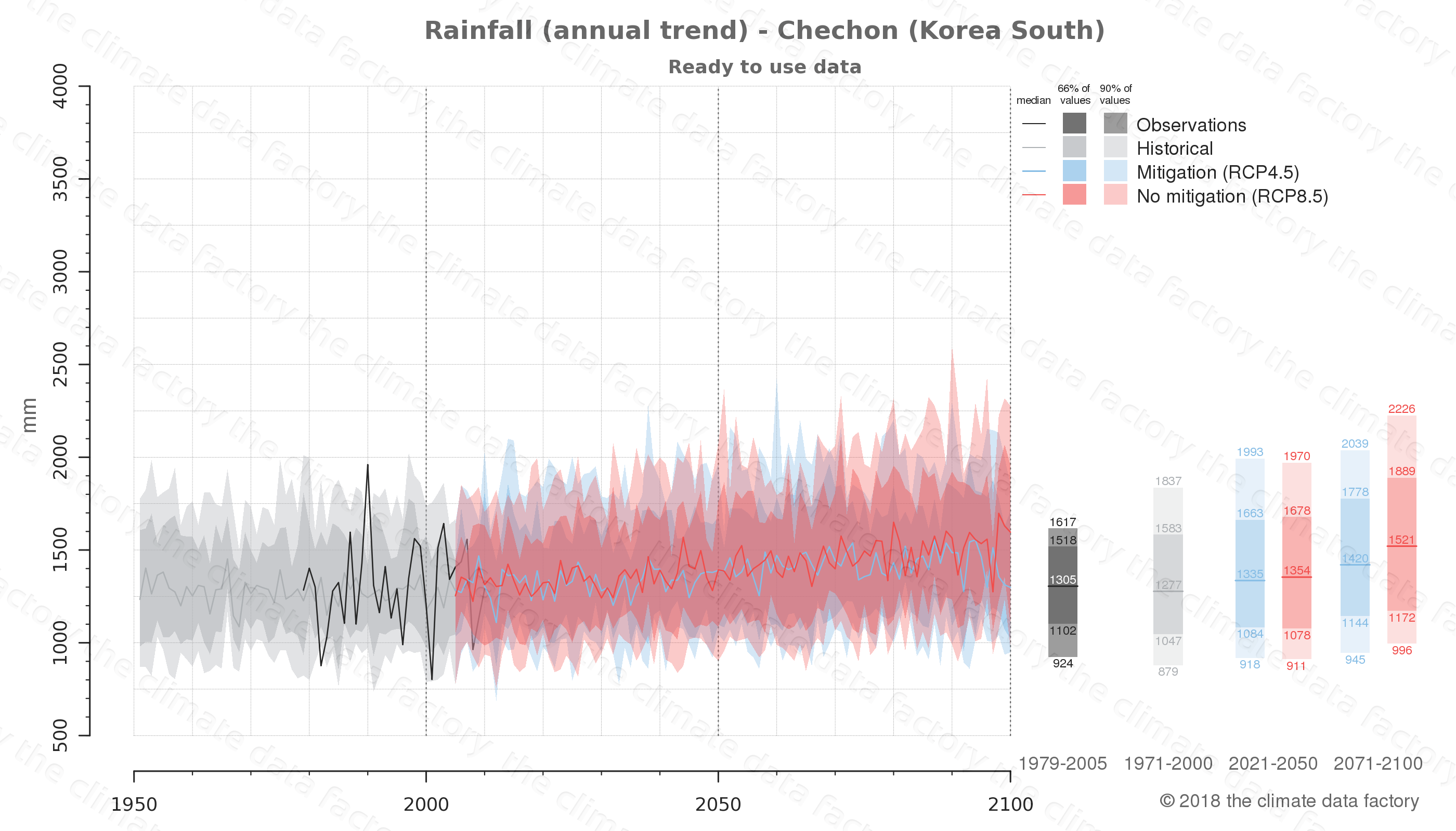 climate change data policy adaptation climate graph city data rainfall chechon south korea
