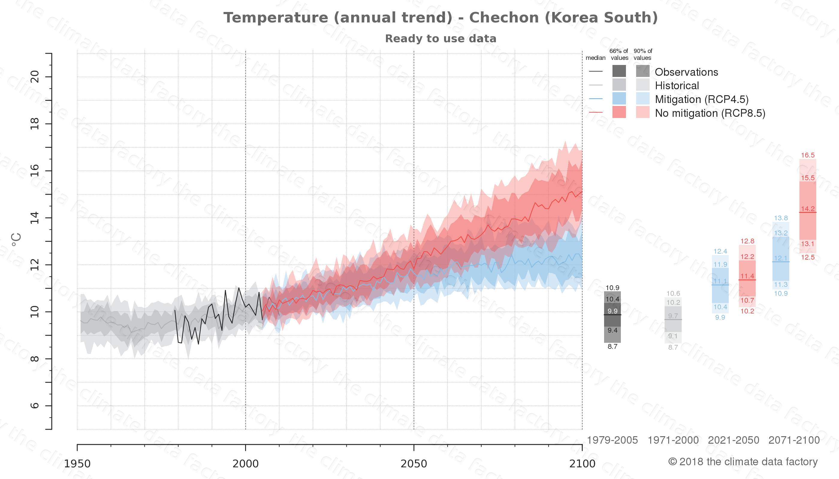 climate change data policy adaptation climate graph city data temperature chechon south korea