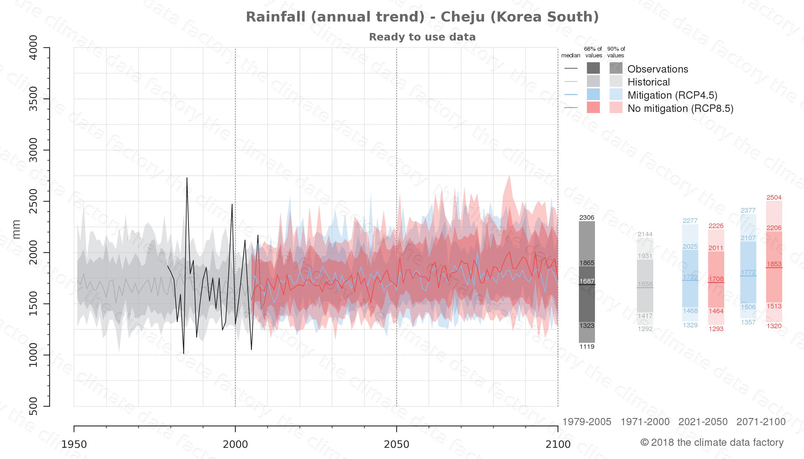 climate change data policy adaptation climate graph city data rainfall cheju south korea
