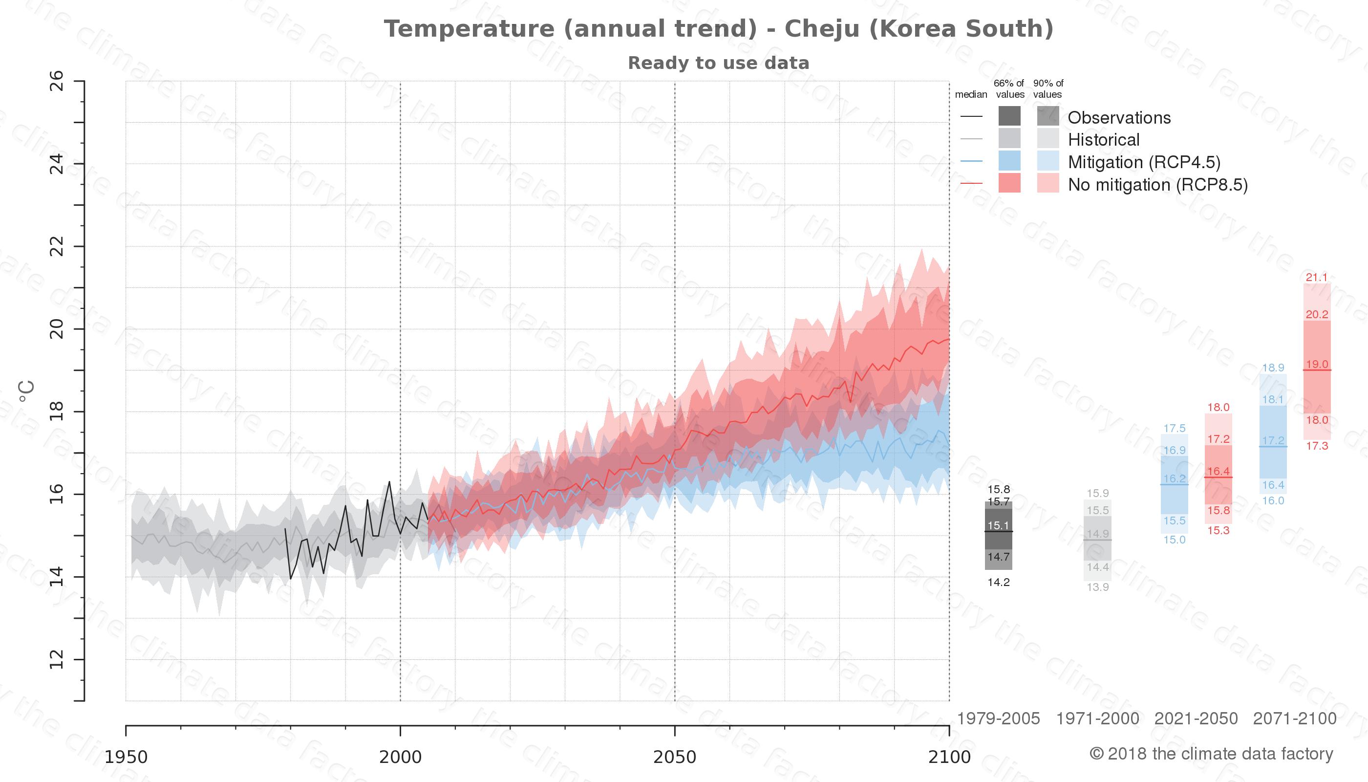 climate change data policy adaptation climate graph city data temperature cheju south korea