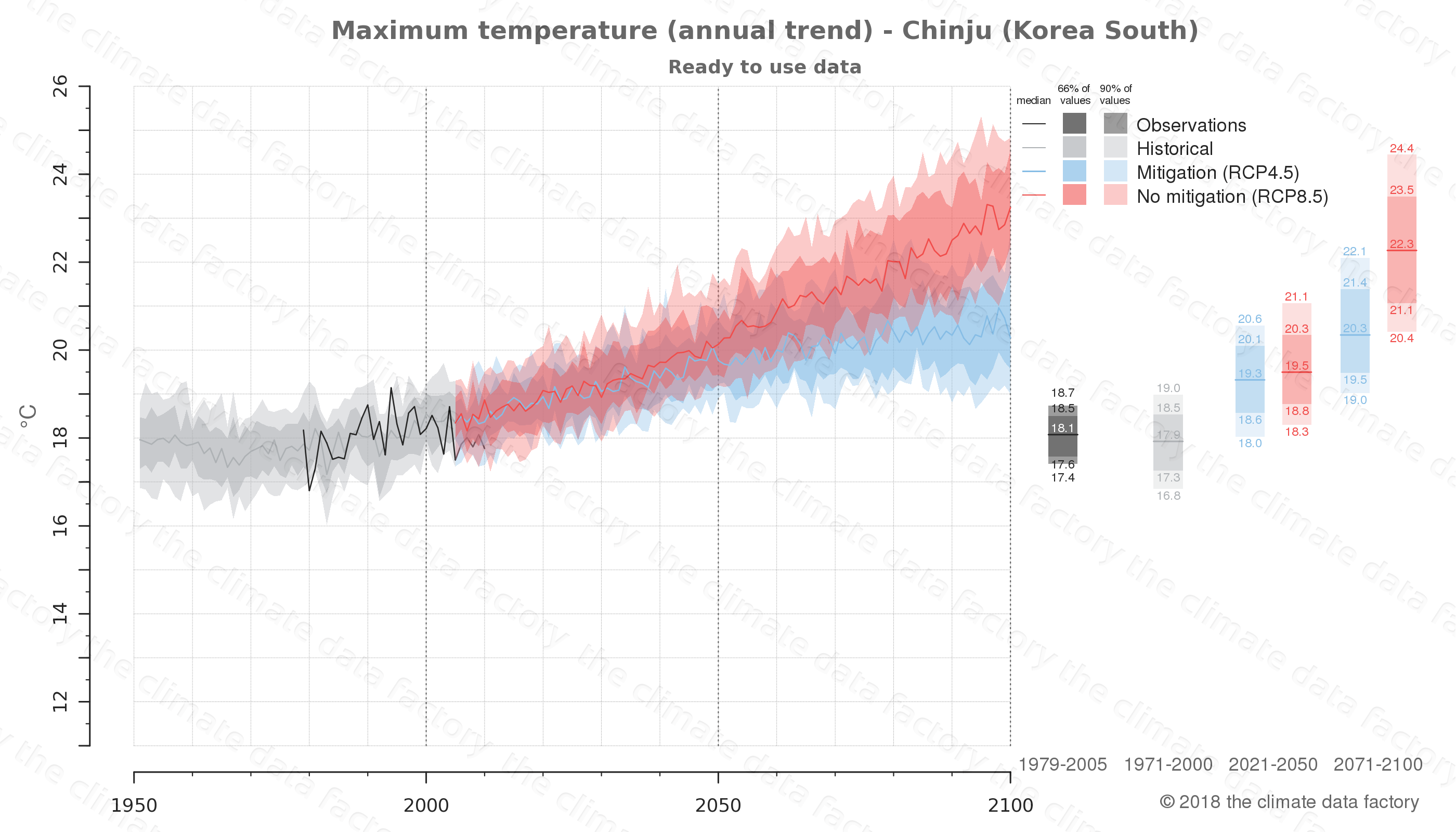 climate change data policy adaptation climate graph city data maximum-temperature chinju south korea
