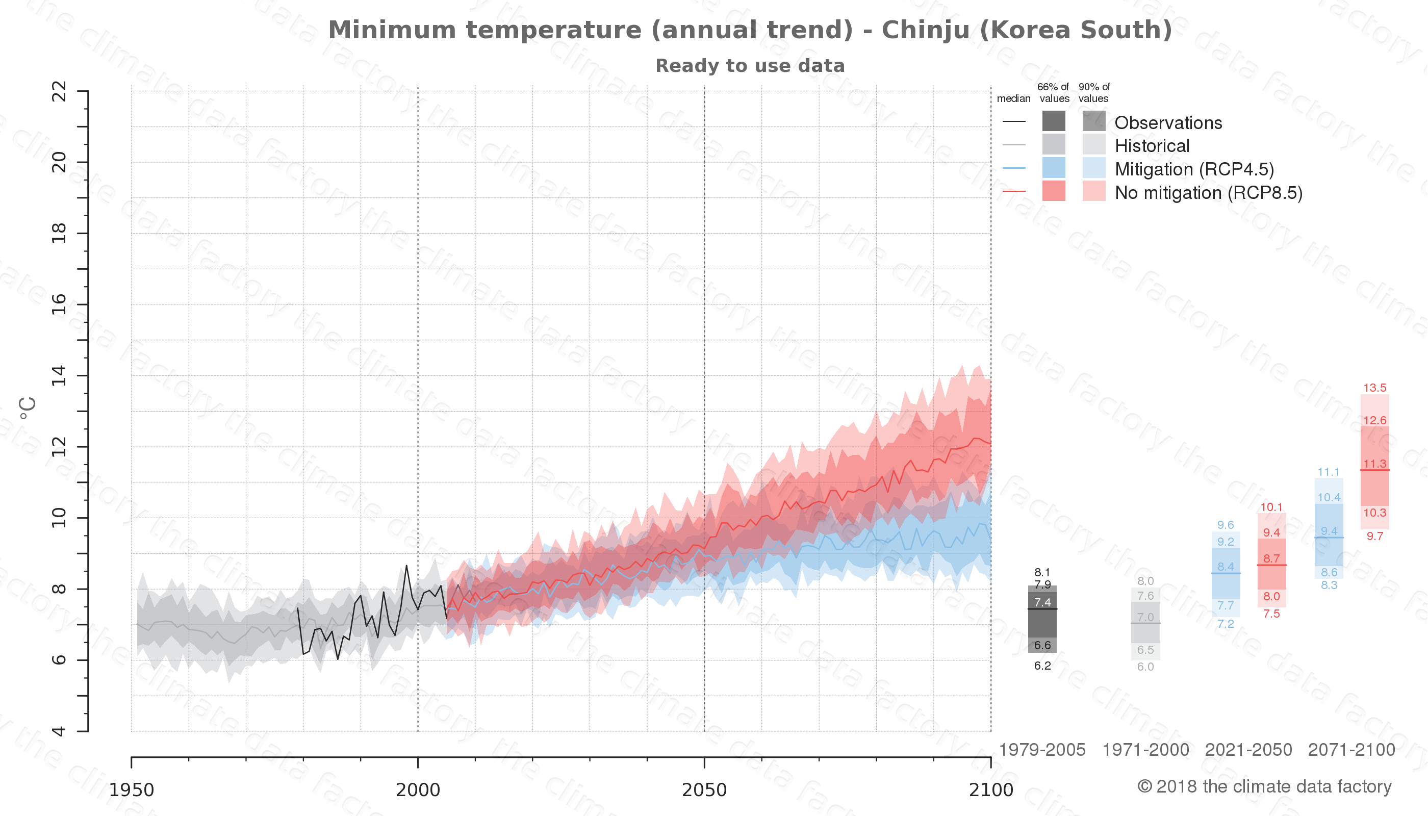 climate change data policy adaptation climate graph city data minimum-temperature chinju south korea