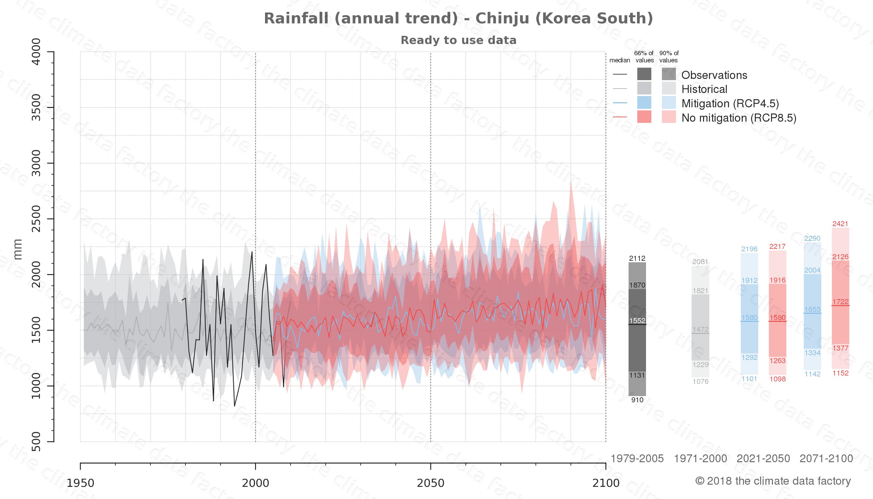 climate change data policy adaptation climate graph city data rainfall chinju south korea