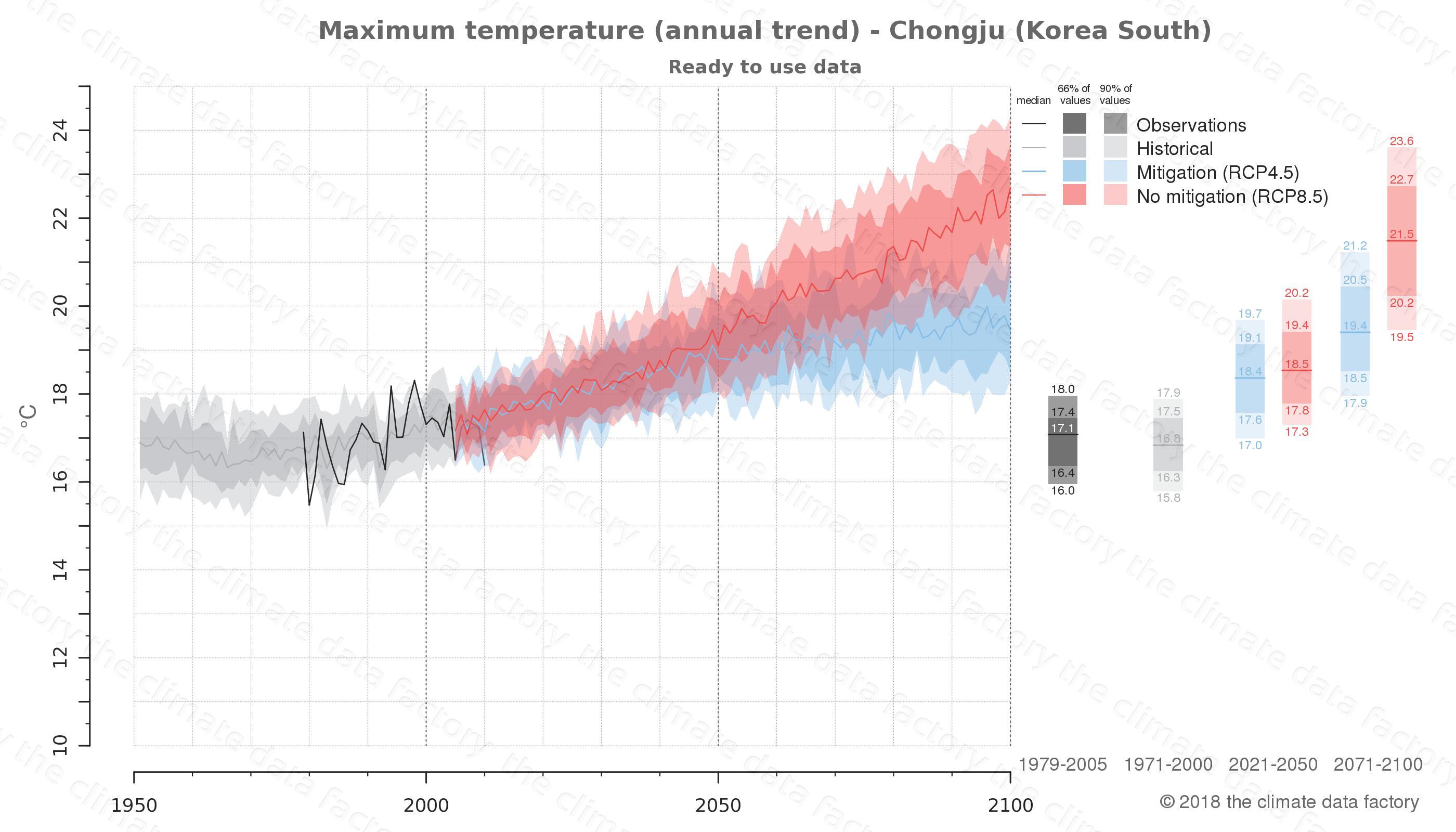 climate change data policy adaptation climate graph city data maximum-temperature chongju south korea