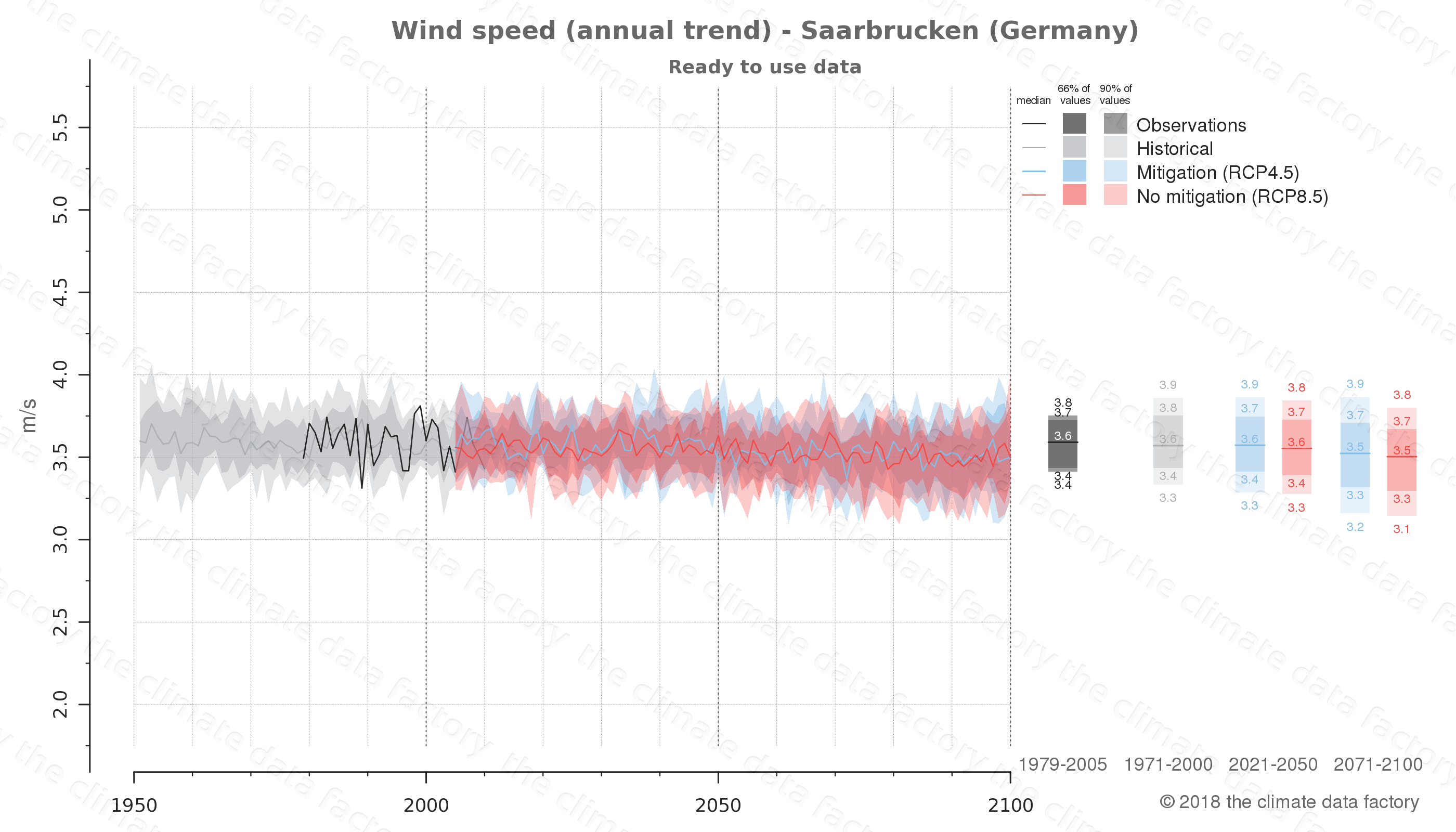 climate change data policy adaptation climate graph city data wind-speed saarbrucken germany