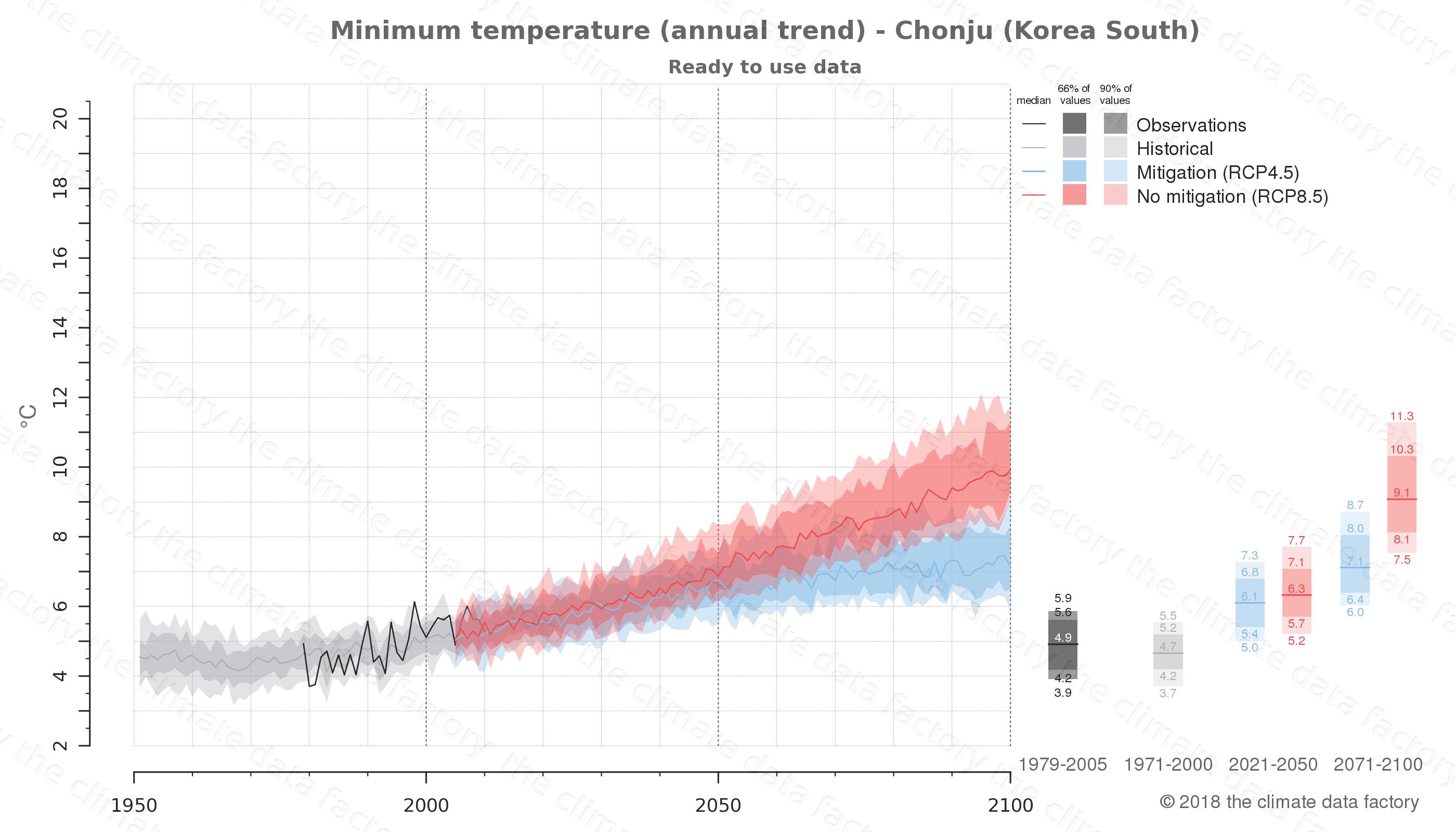 climate change data policy adaptation climate graph city data minimum-temperature chonju south korea