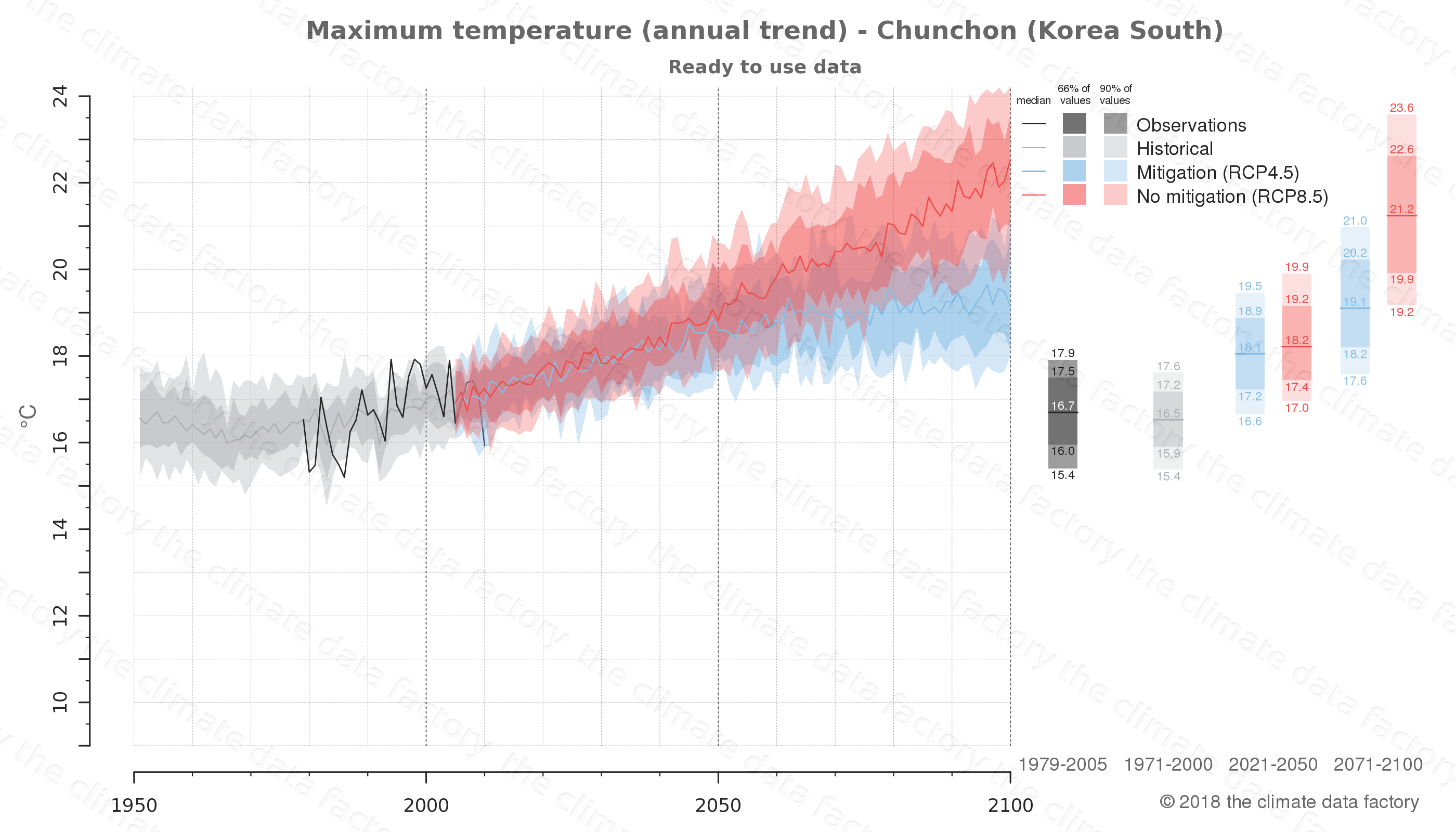 climate change data policy adaptation climate graph city data maximum-temperature chunchon south korea