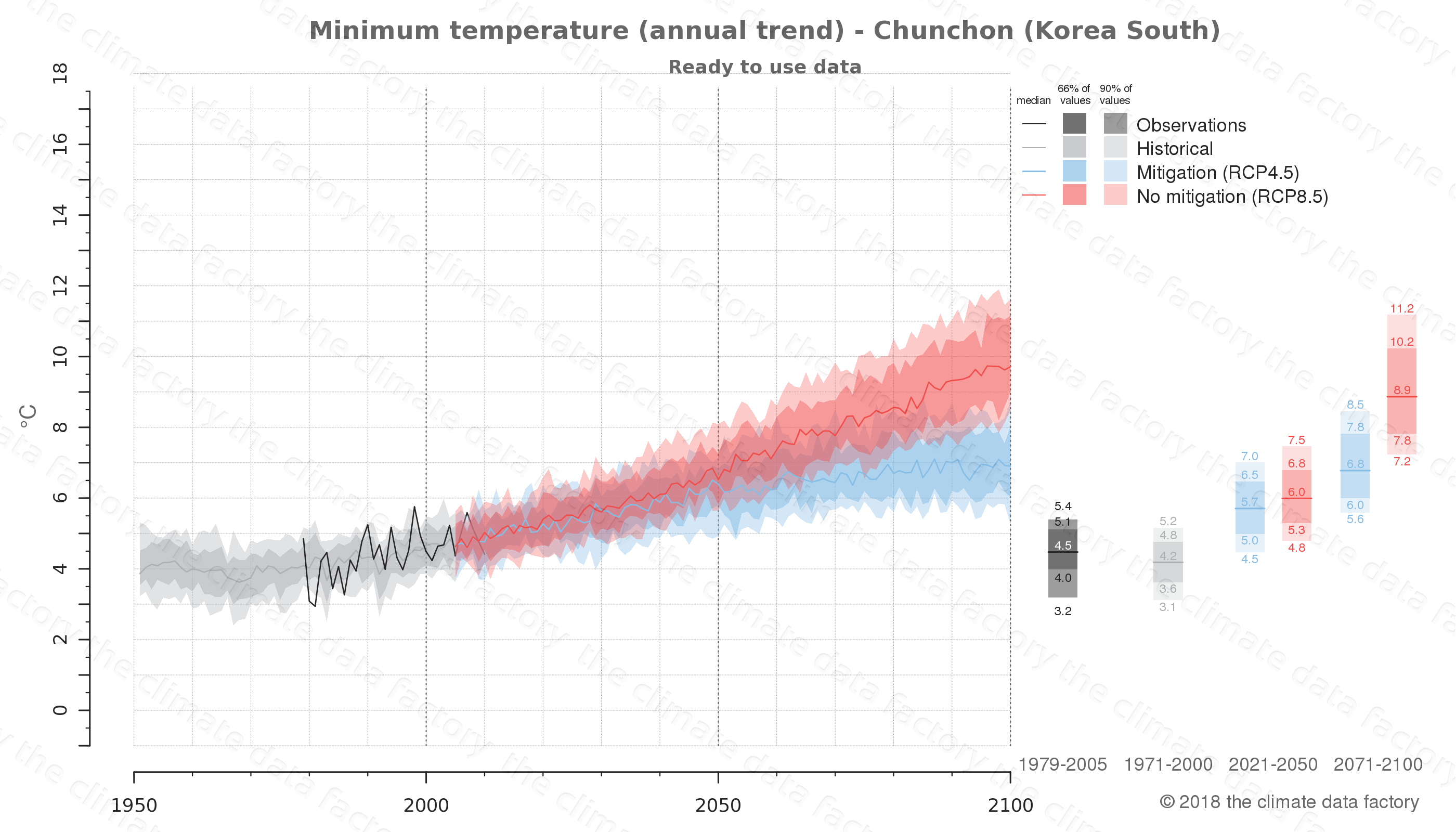 climate change data policy adaptation climate graph city data minimum-temperature chunchon south korea