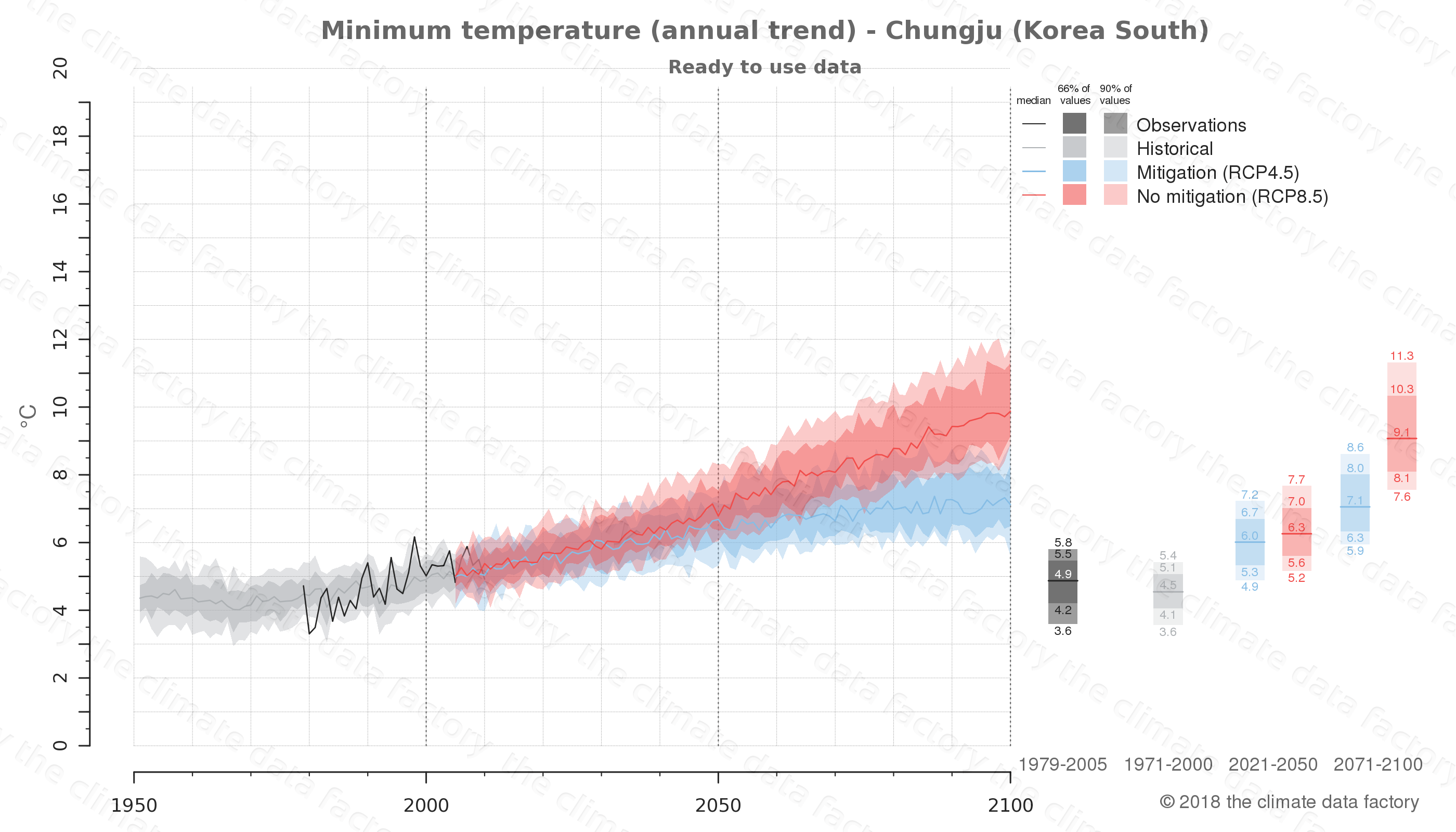 climate change data policy adaptation climate graph city data minimum-temperature chungju south korea