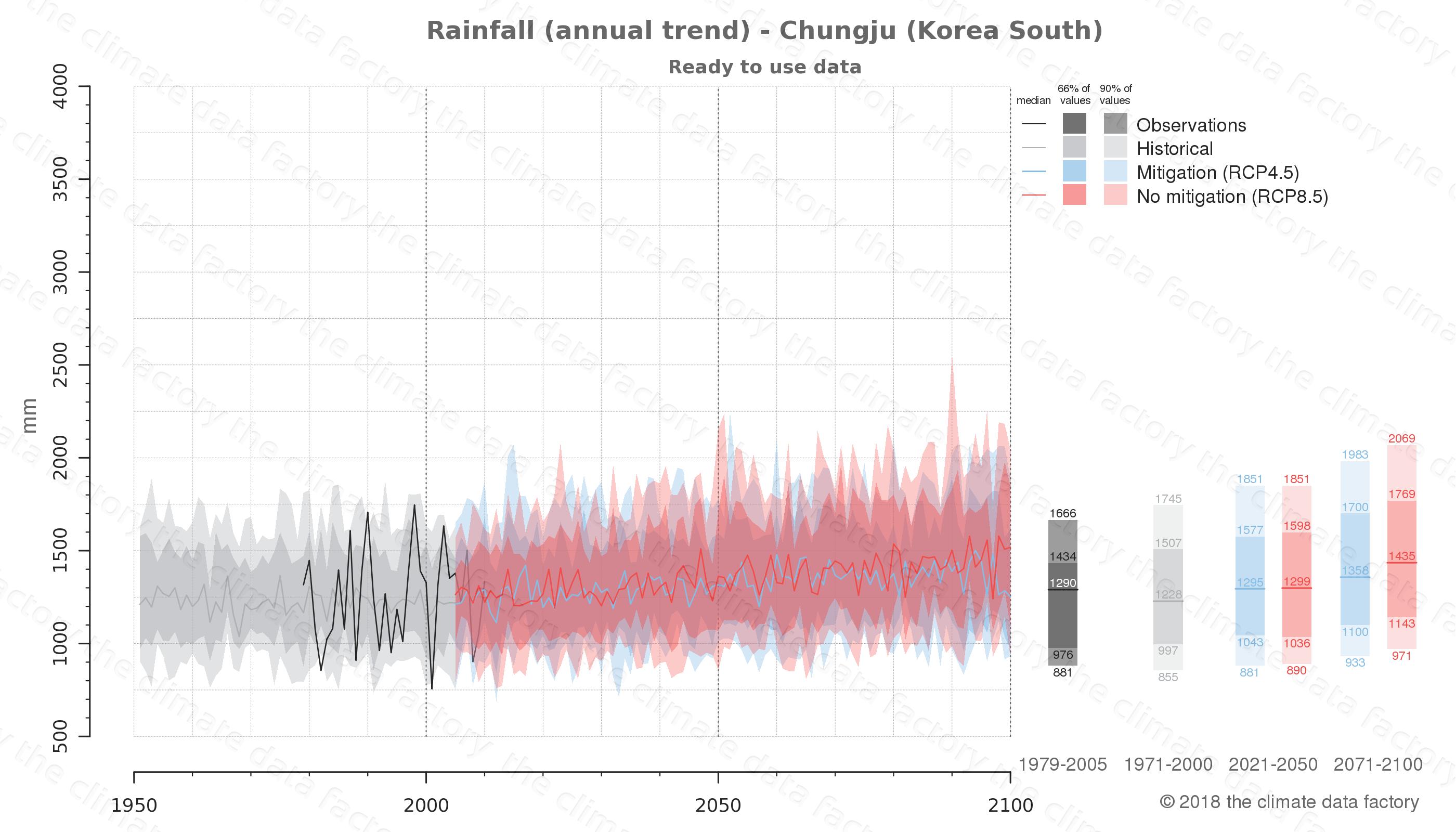 climate change data policy adaptation climate graph city data rainfall chungju south korea