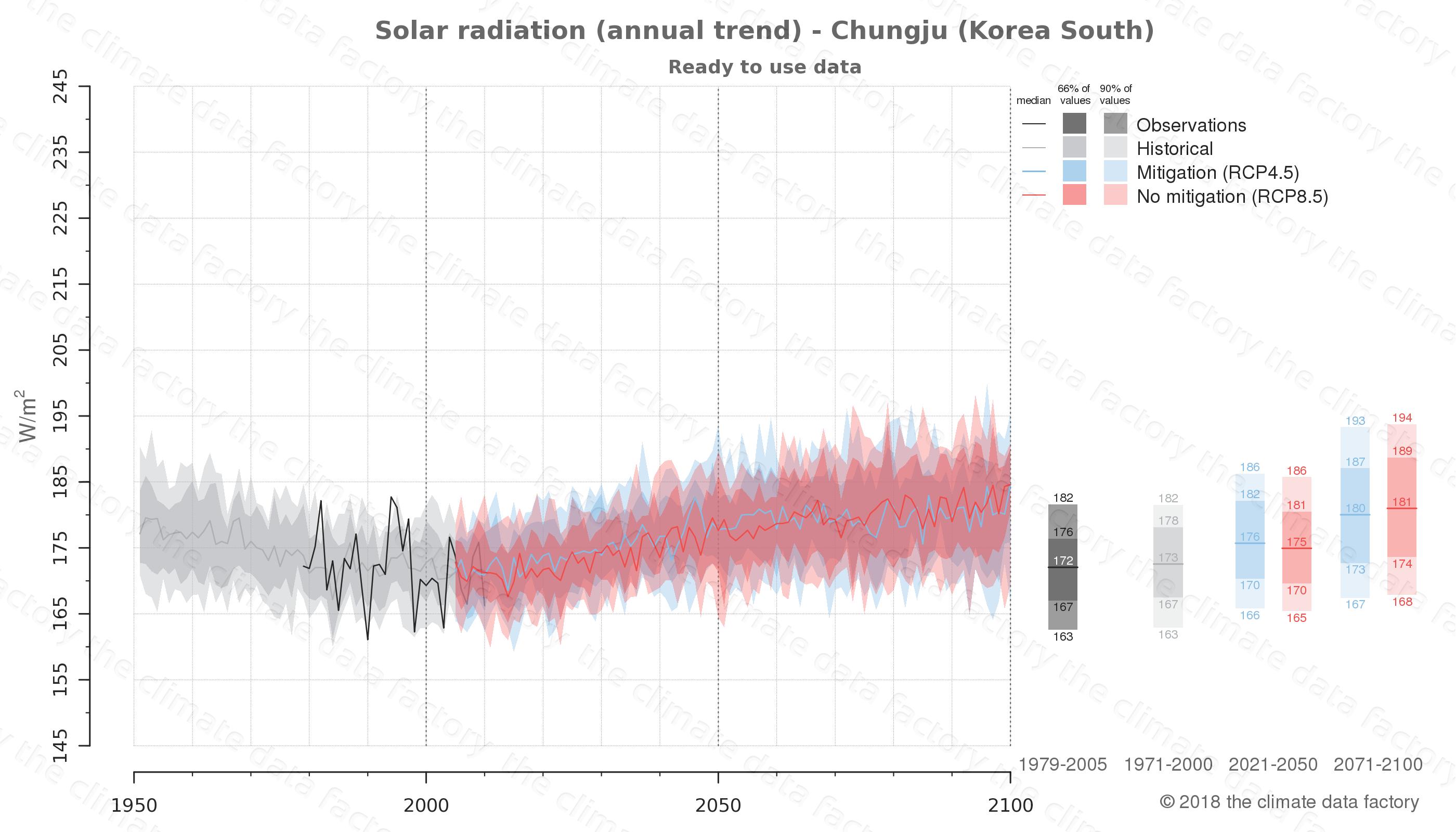 climate change data policy adaptation climate graph city data solar-radiation chungju south korea
