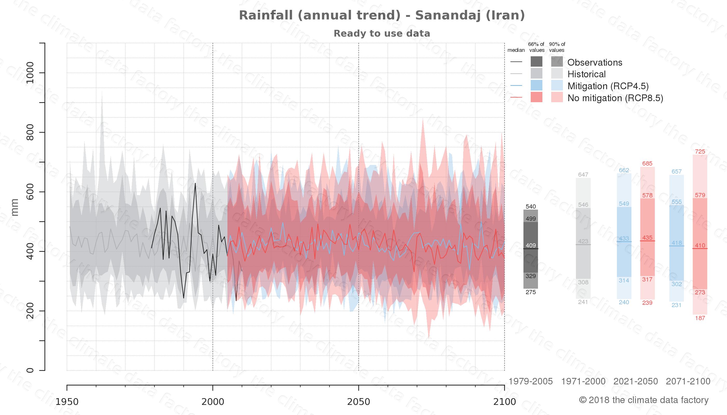 climate change data policy adaptation climate graph city data rainfall sanandaj iran
