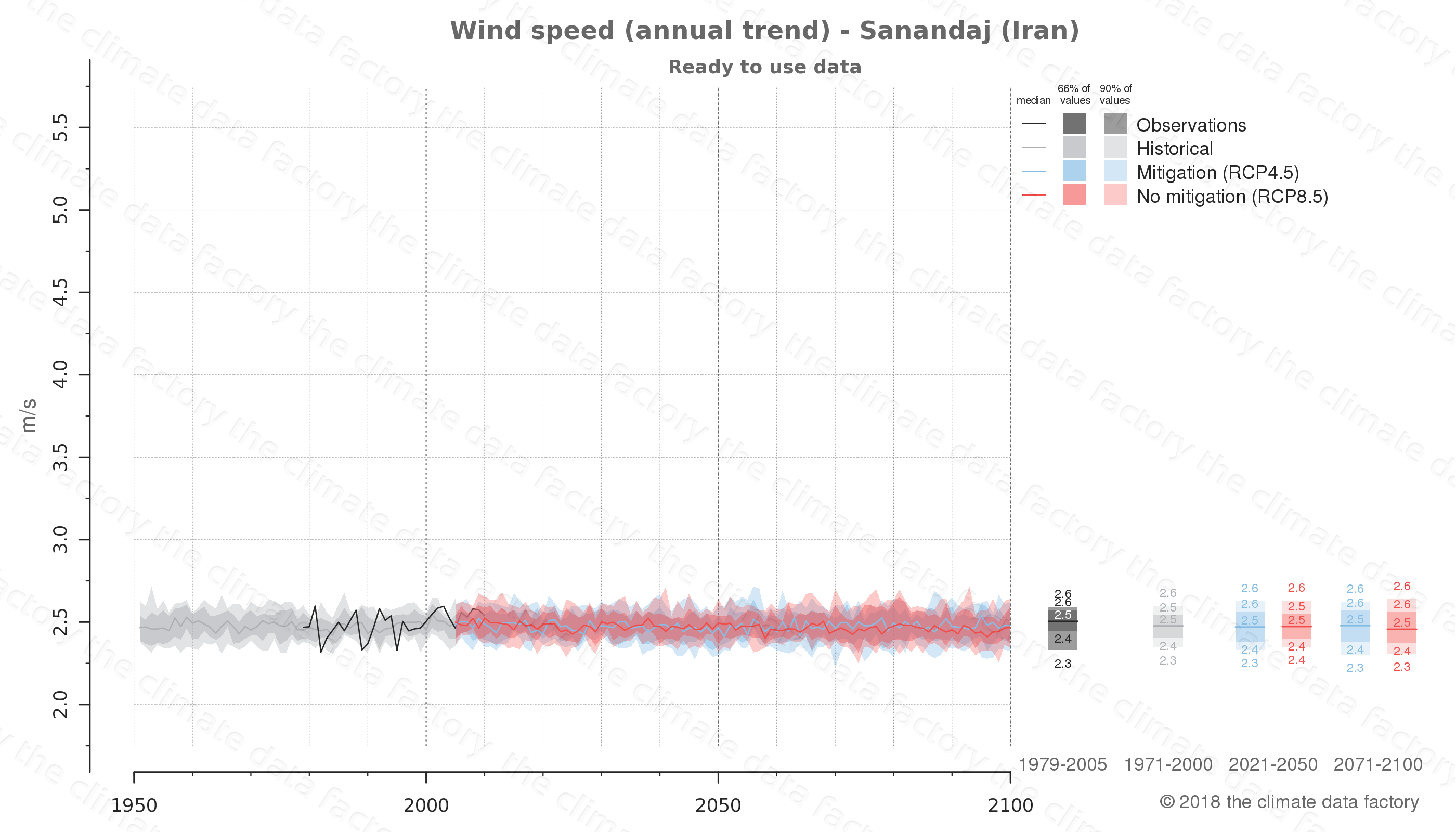 climate change data policy adaptation climate graph city data wind-speed sanandaj iran