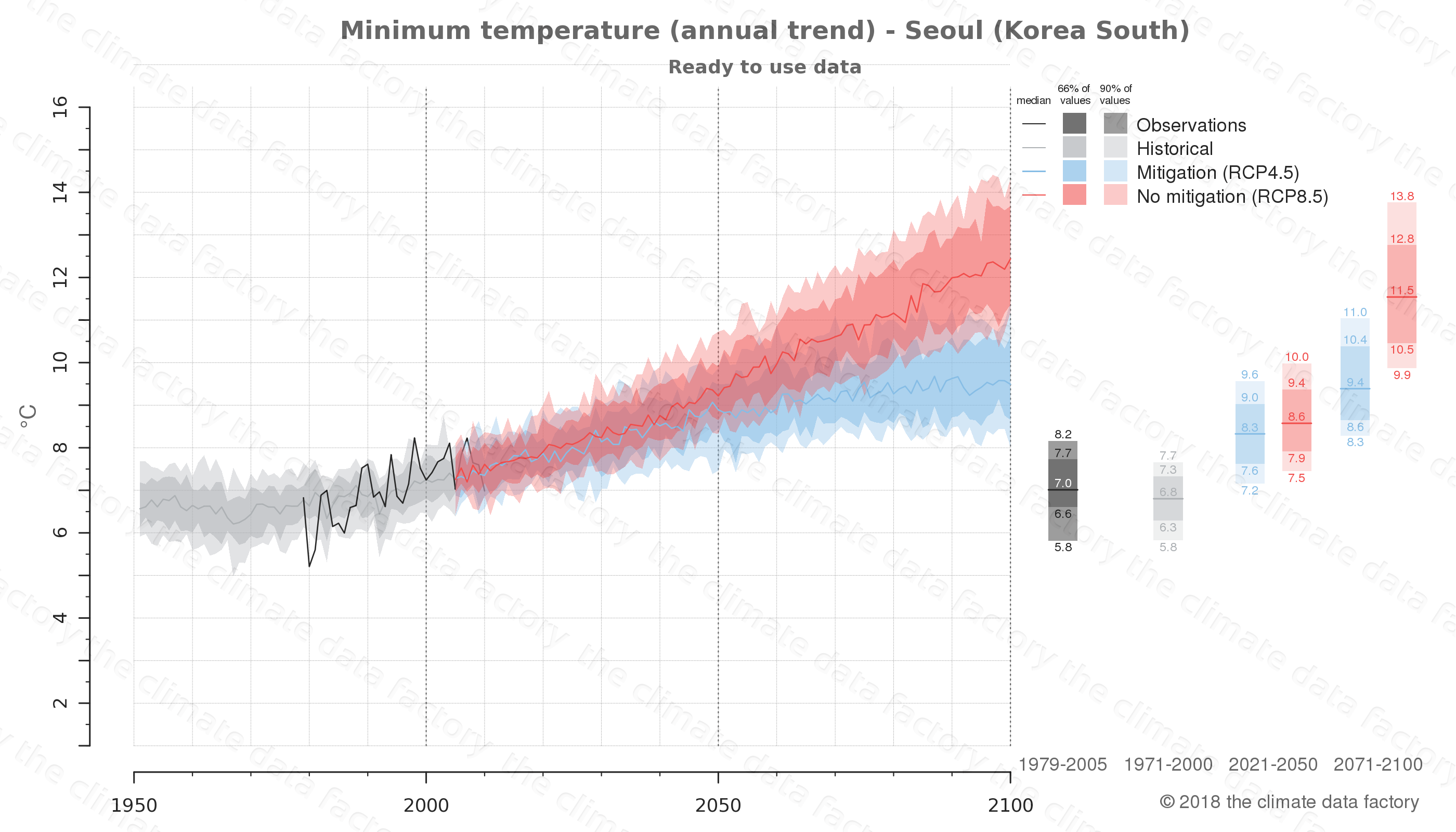 climate change data policy adaptation climate graph city data minimum-temperature seoul south korea